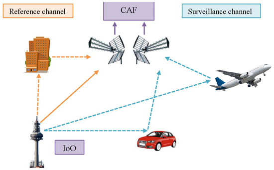 Remote Sensing | Special Issue : Radar Systems for the