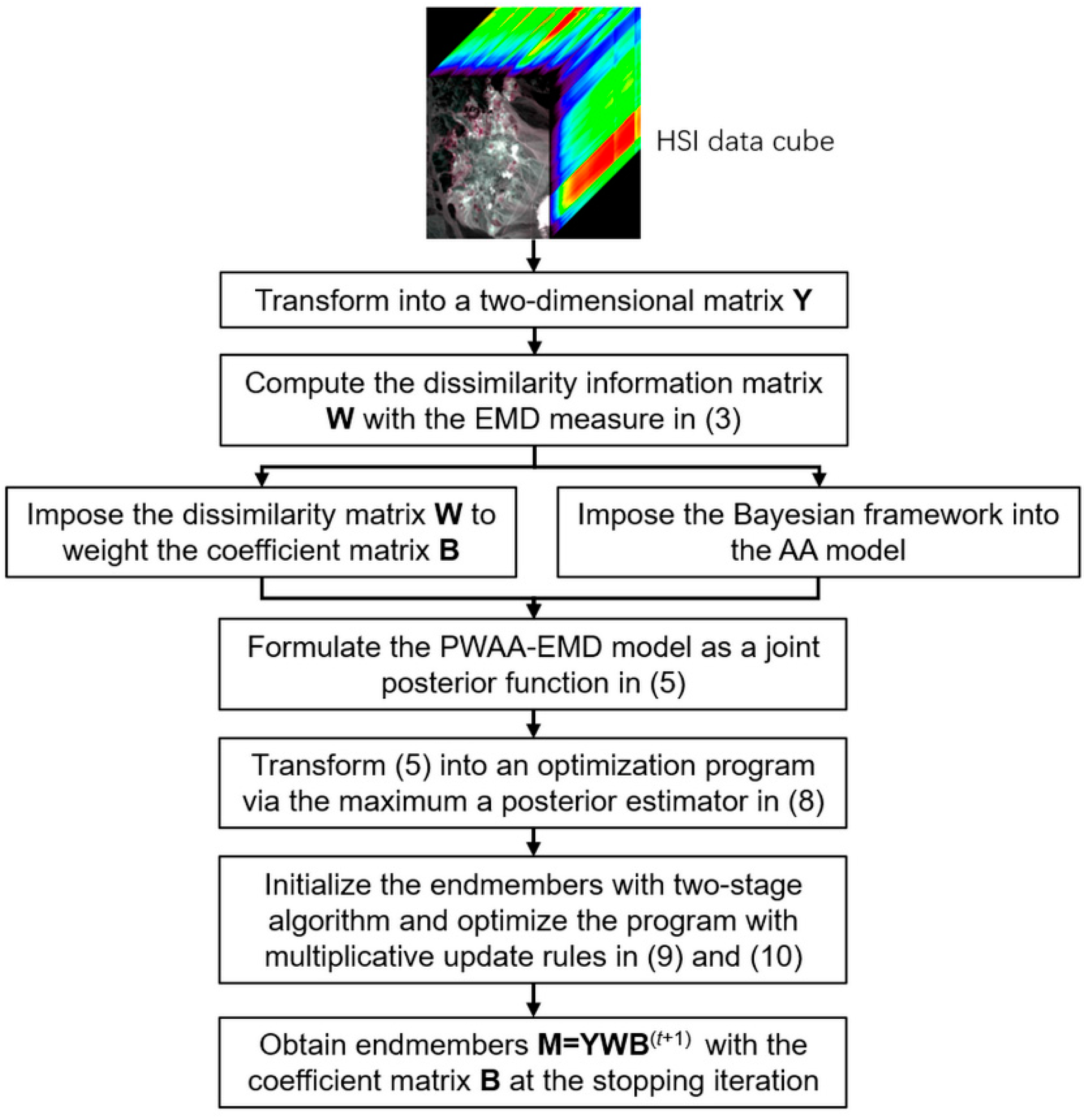 Remote Sensing | Free Full-Text | A Probabilistic Weighted