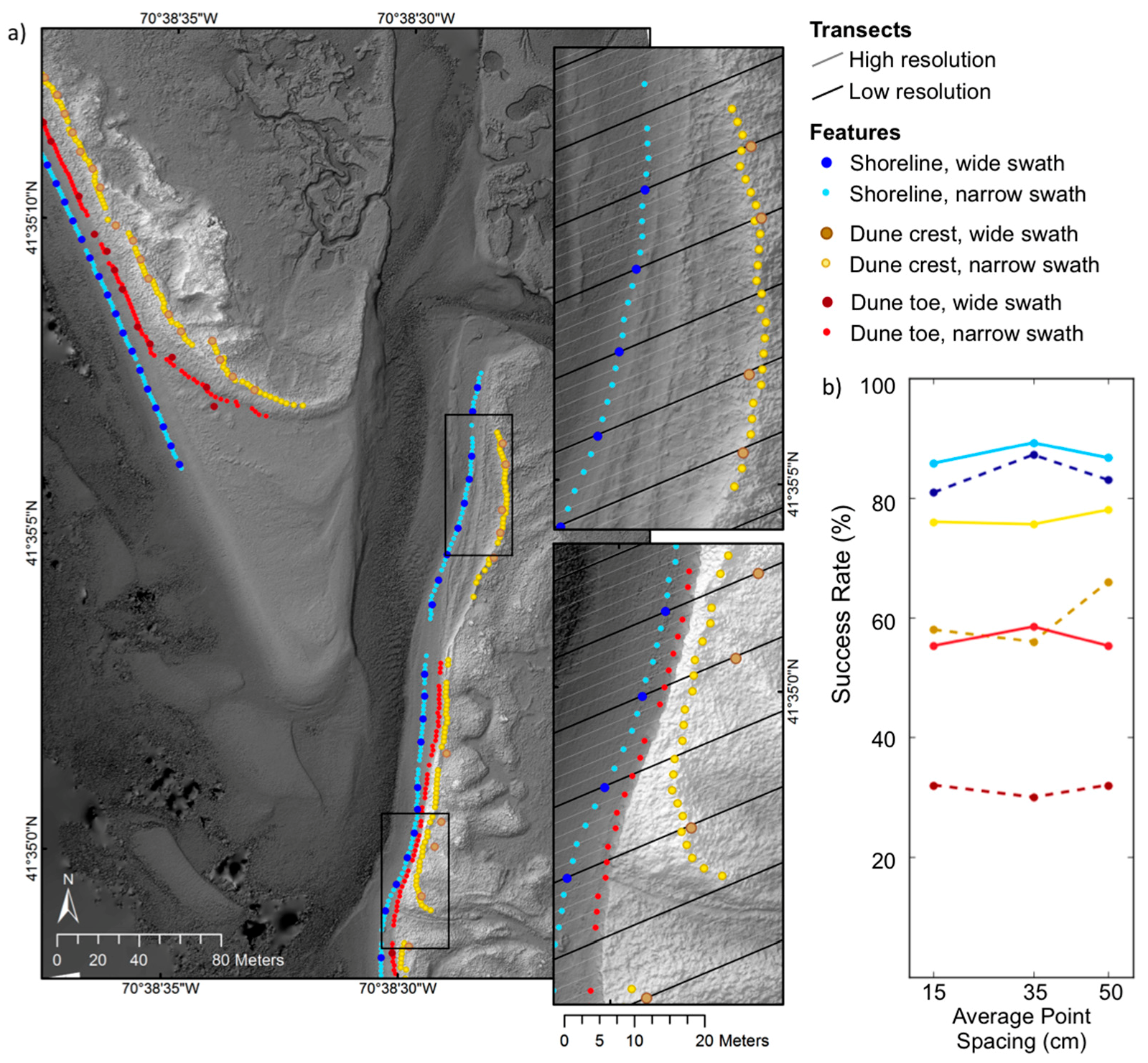 Remote Sensing   Free Full-Text   UAS-SfM for Coastal