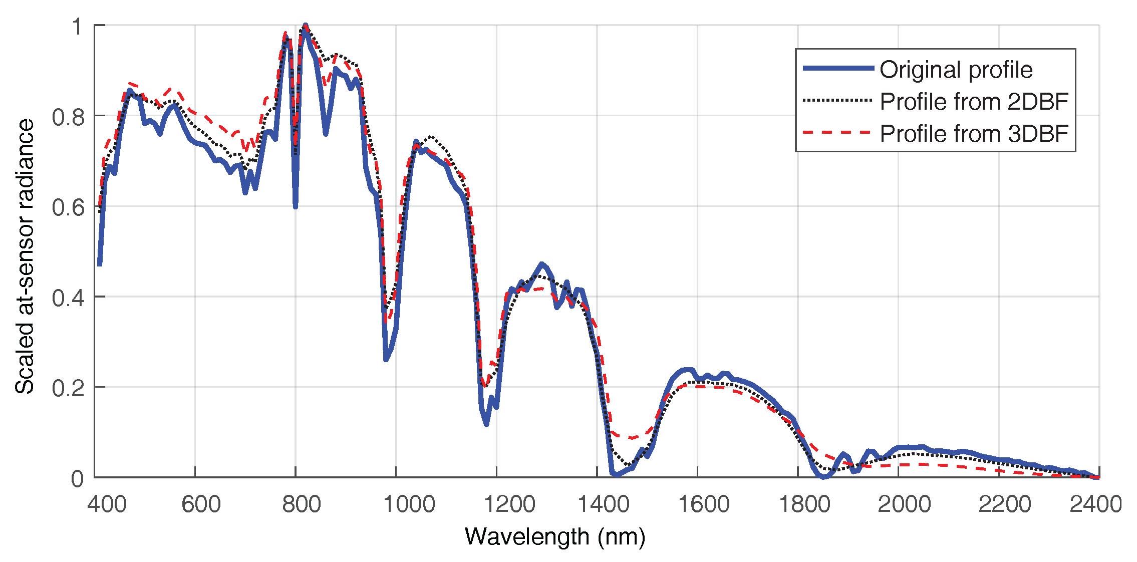Remote Sensing | Free Full-Text | Generative Adversarial Networks