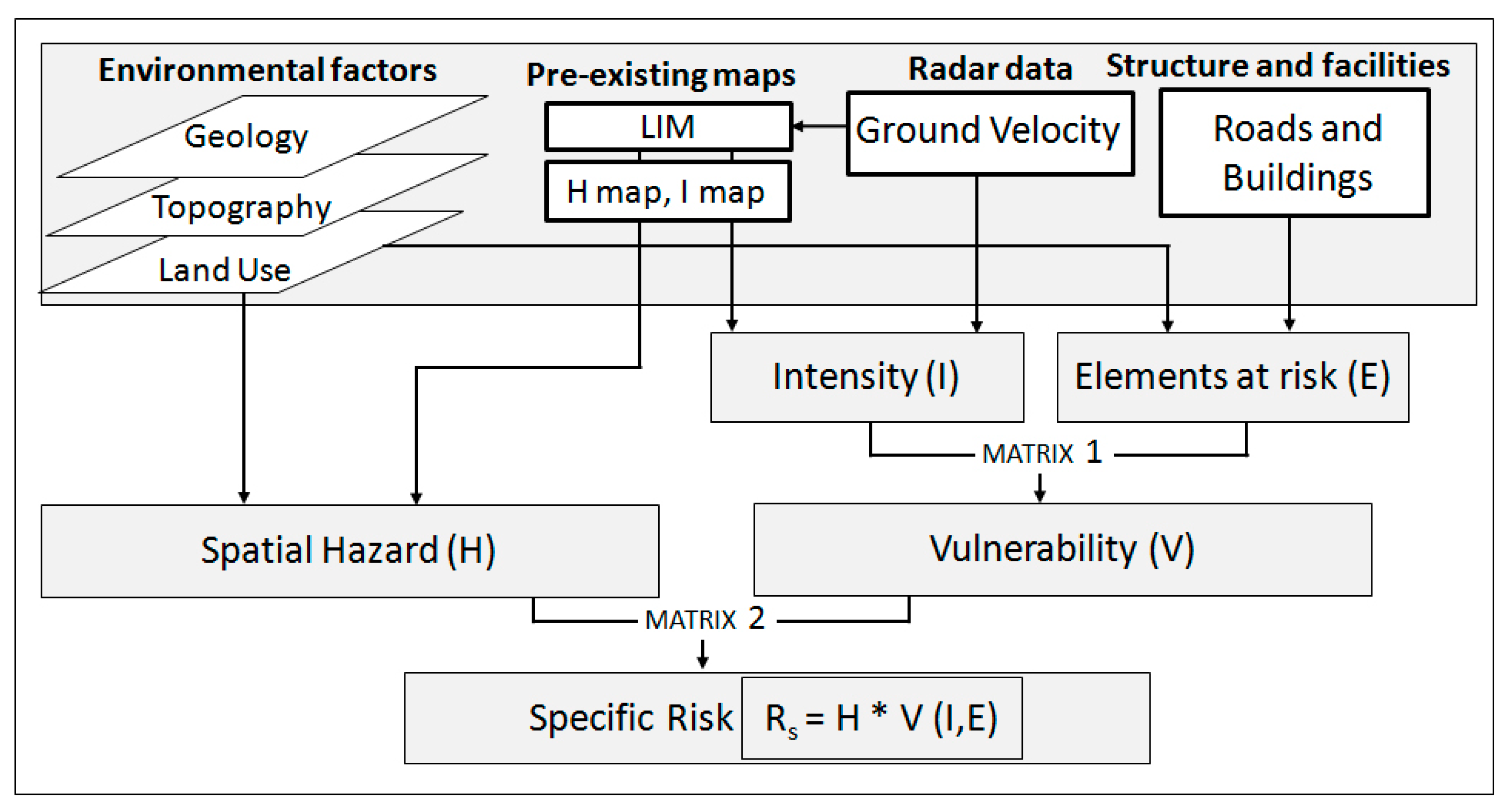 Remote Sensing | Free Full-Text | A GIS-Based Procedure for