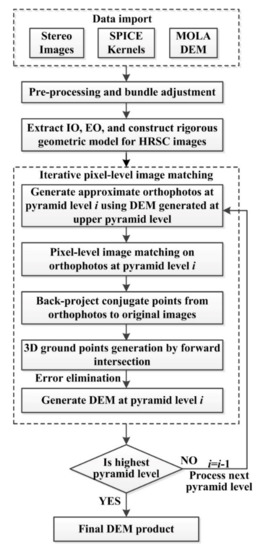 Remote Sensing | Free Full-Text | A Novel Pixel-Level Image Matching