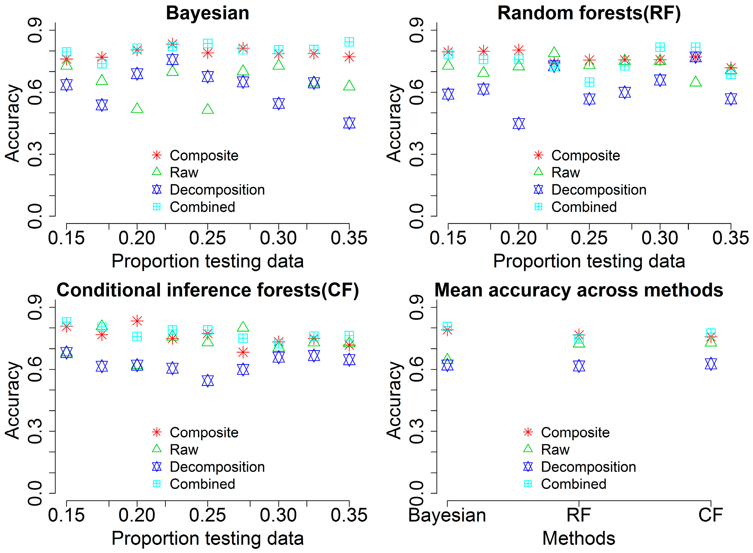 Remote Sensing | Free Full-Text | Bayesian and Classical