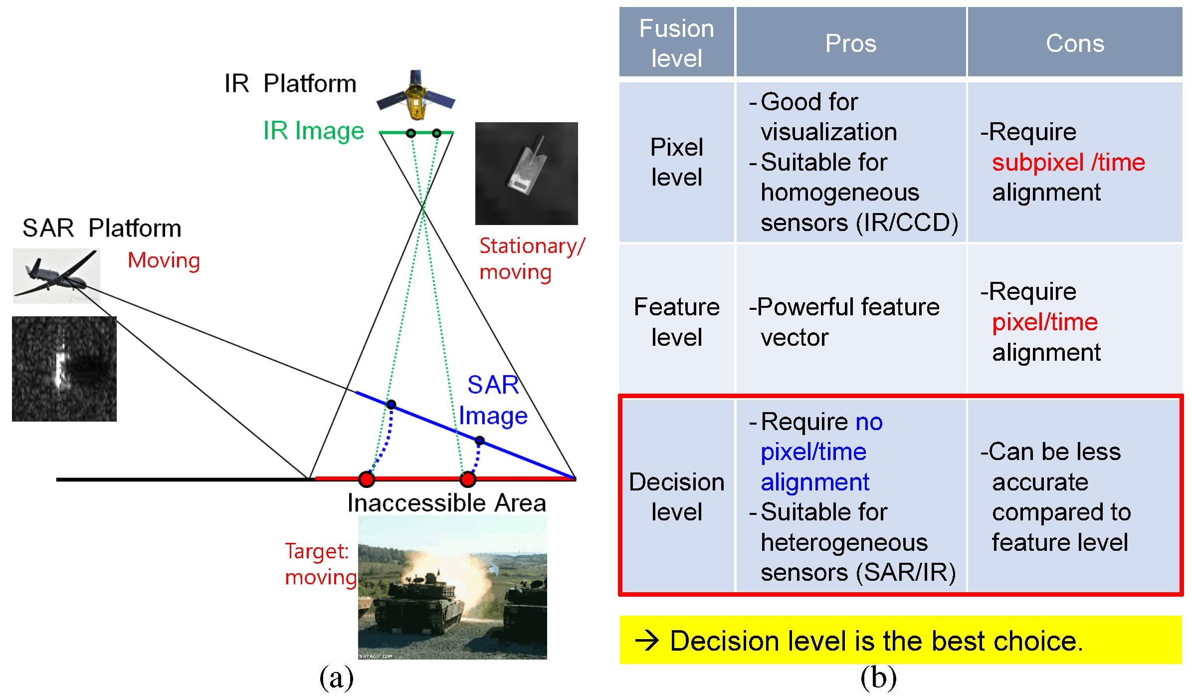 Remote Sensing | Free Full-Text | Double Weight-Based SAR and