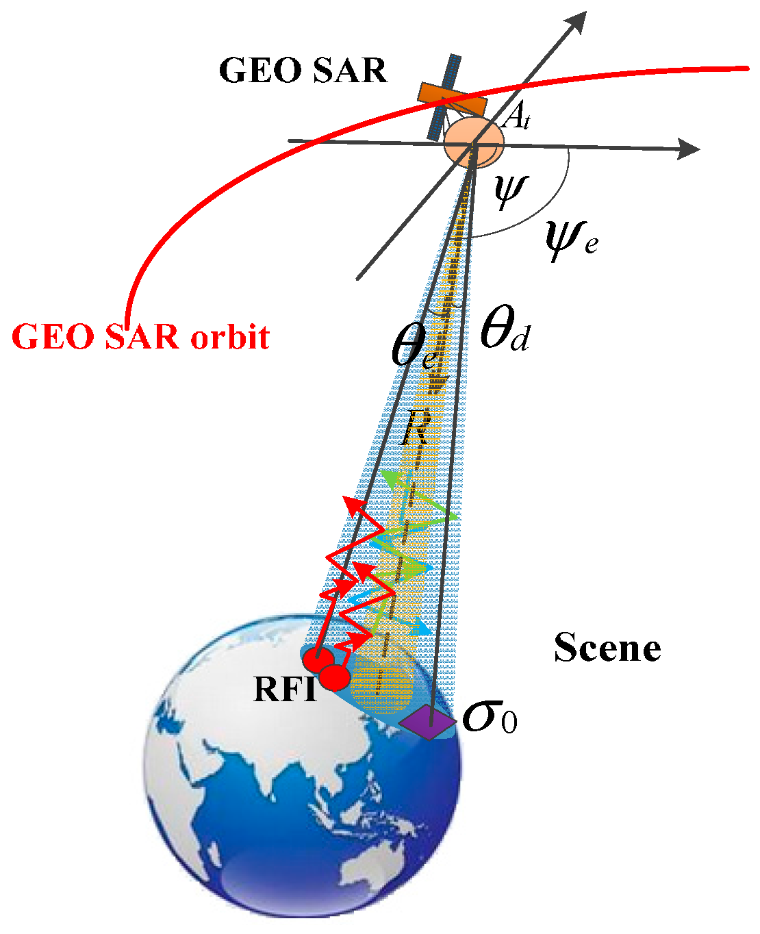 Remote Sensing | Free Full-Text | Performance and