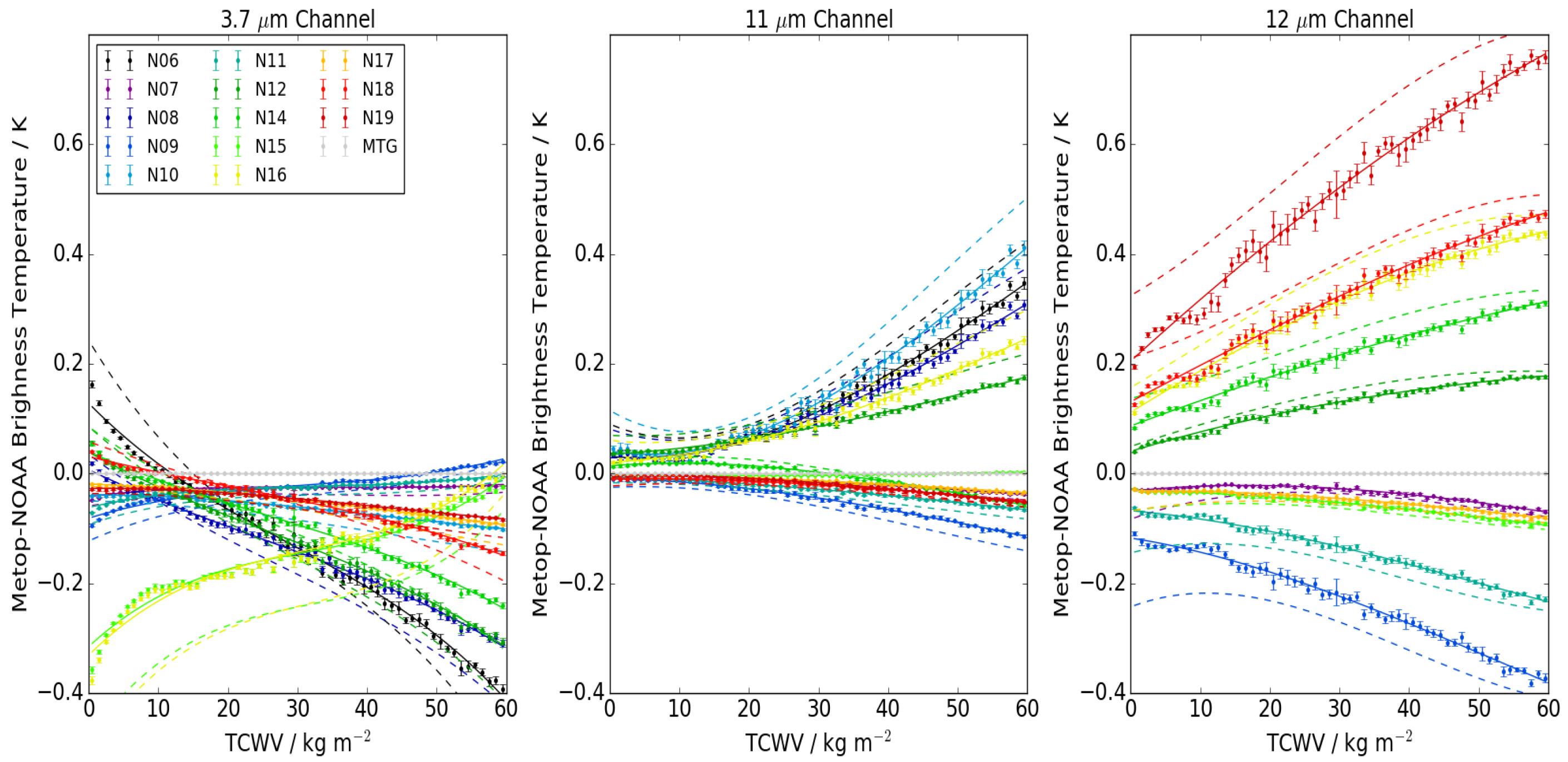 Über die Entwicklung eines adiabatischen Kalorimeters zur genauen Messung von spezifischen Wärmen