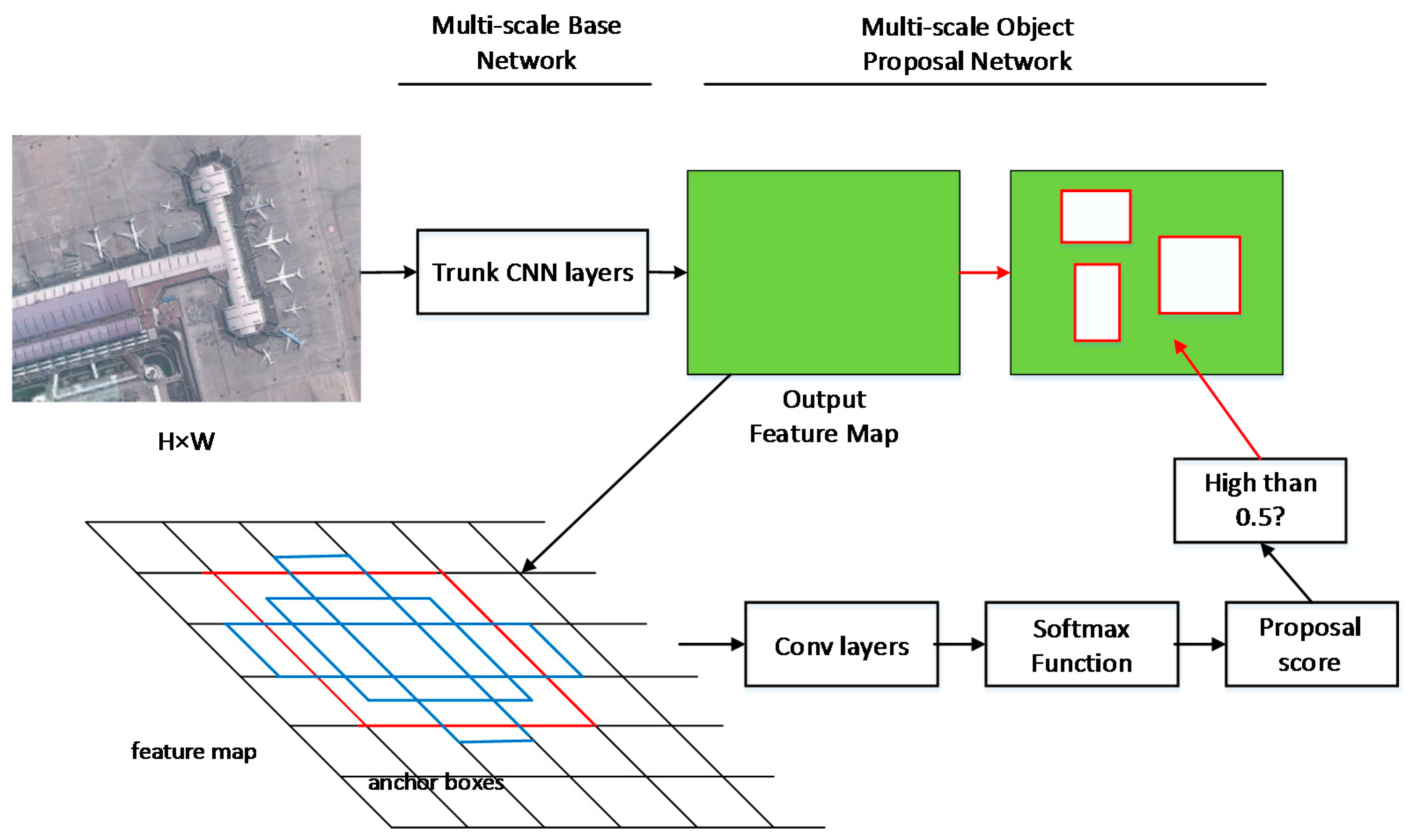 Remote Sensing | Free Full-Text | Geospatial Object Detection in