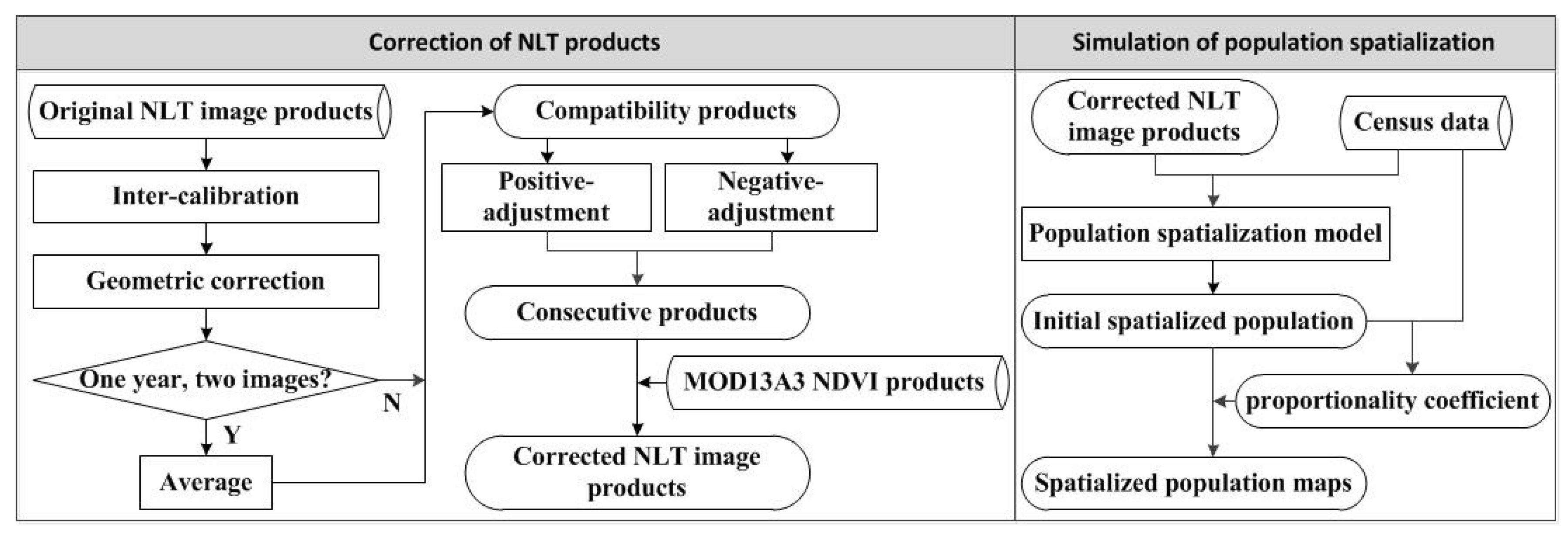 Remote Sensing Free Full Text Monitoring Population Evolution In Photocell Based Night Light By Ua741 Remotesensing 10 00194 G002