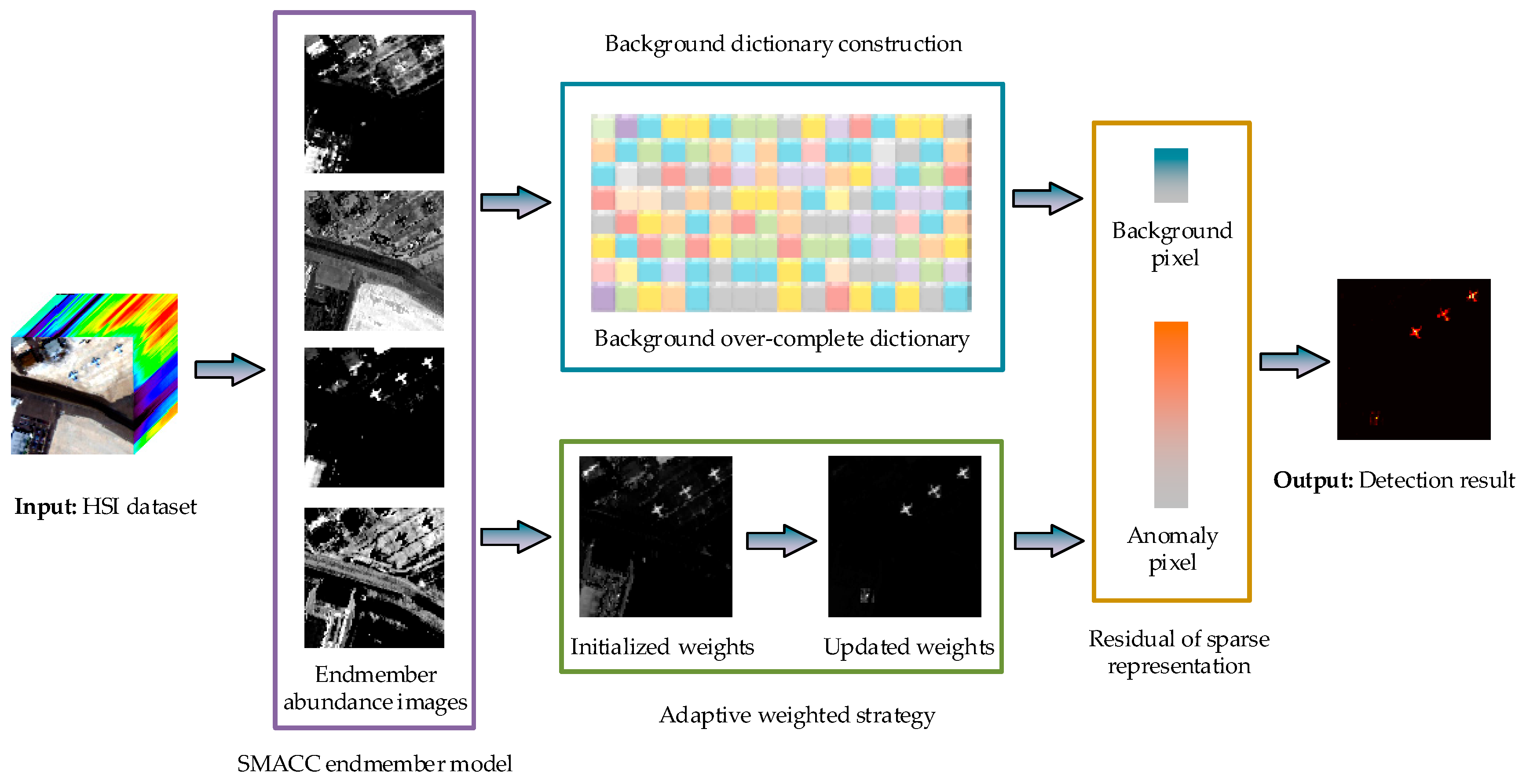 Remote Sensing | Free Full-Text | Hyperspectral Anomaly Detection ...