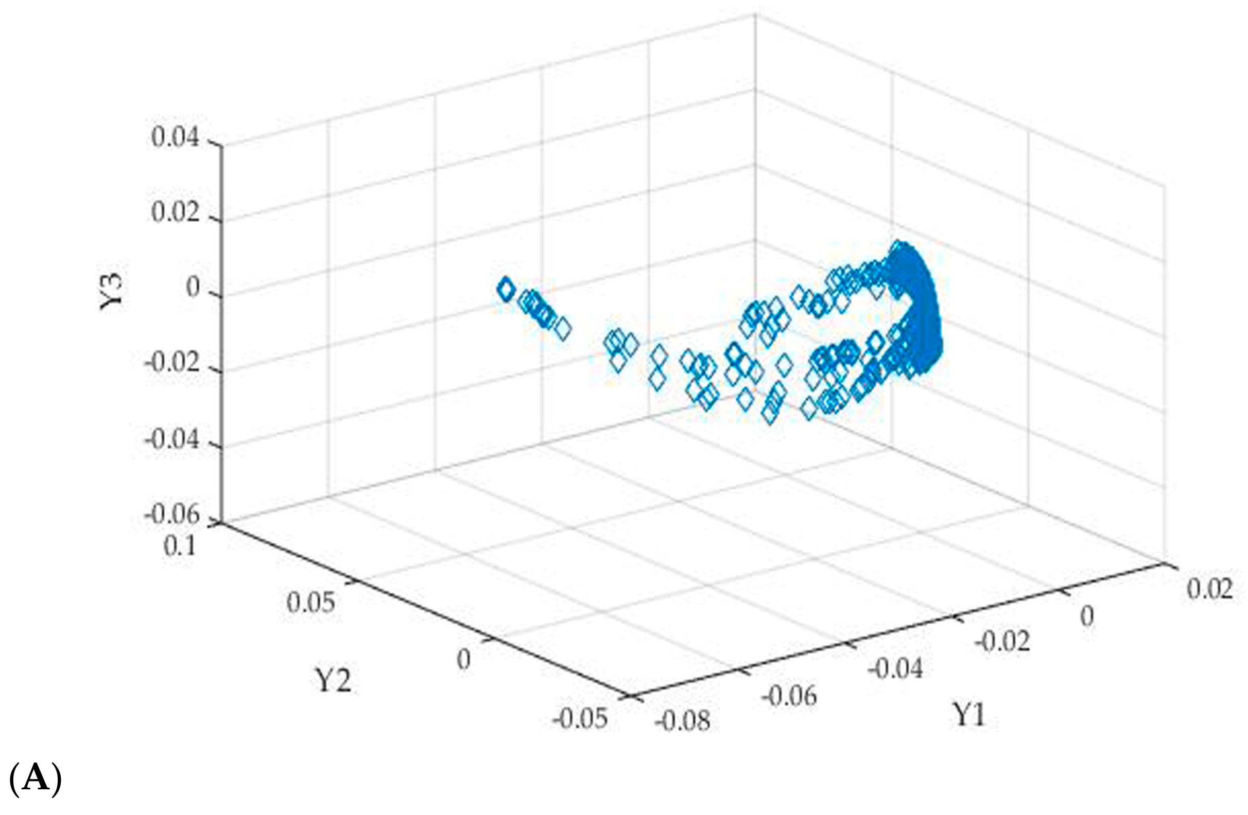 Diffusion Map on