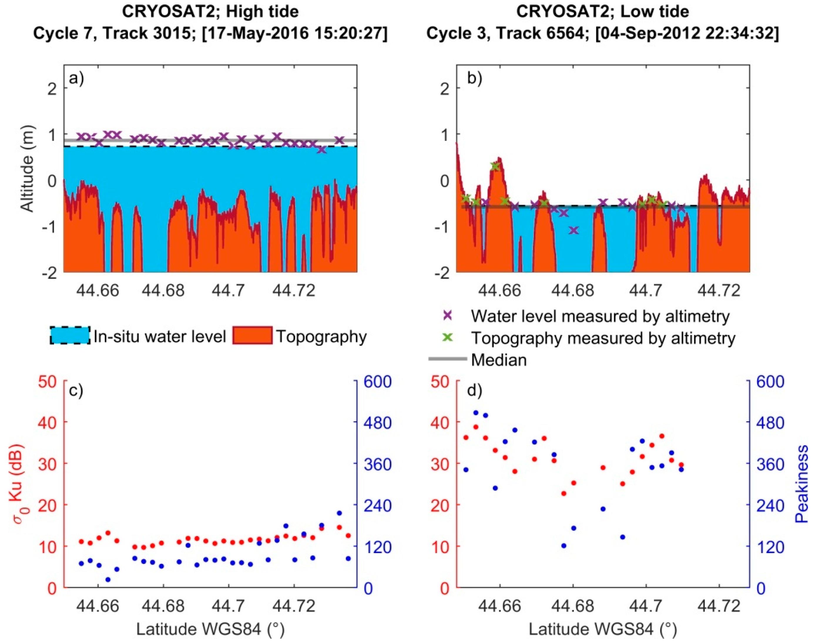 Remote sensing free full text monitoring sea level and no nvjuhfo Choice Image