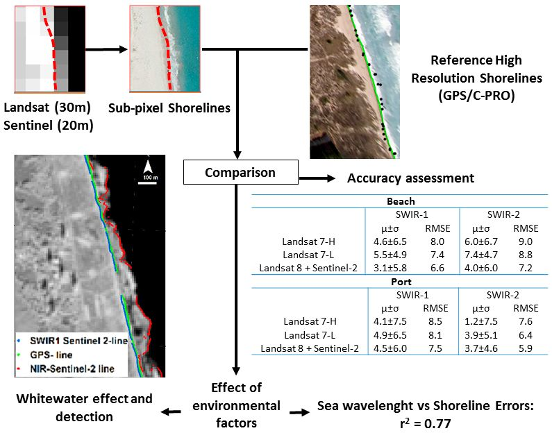 Remote Sensing | Free Full-Text | Assessing the Accuracy of