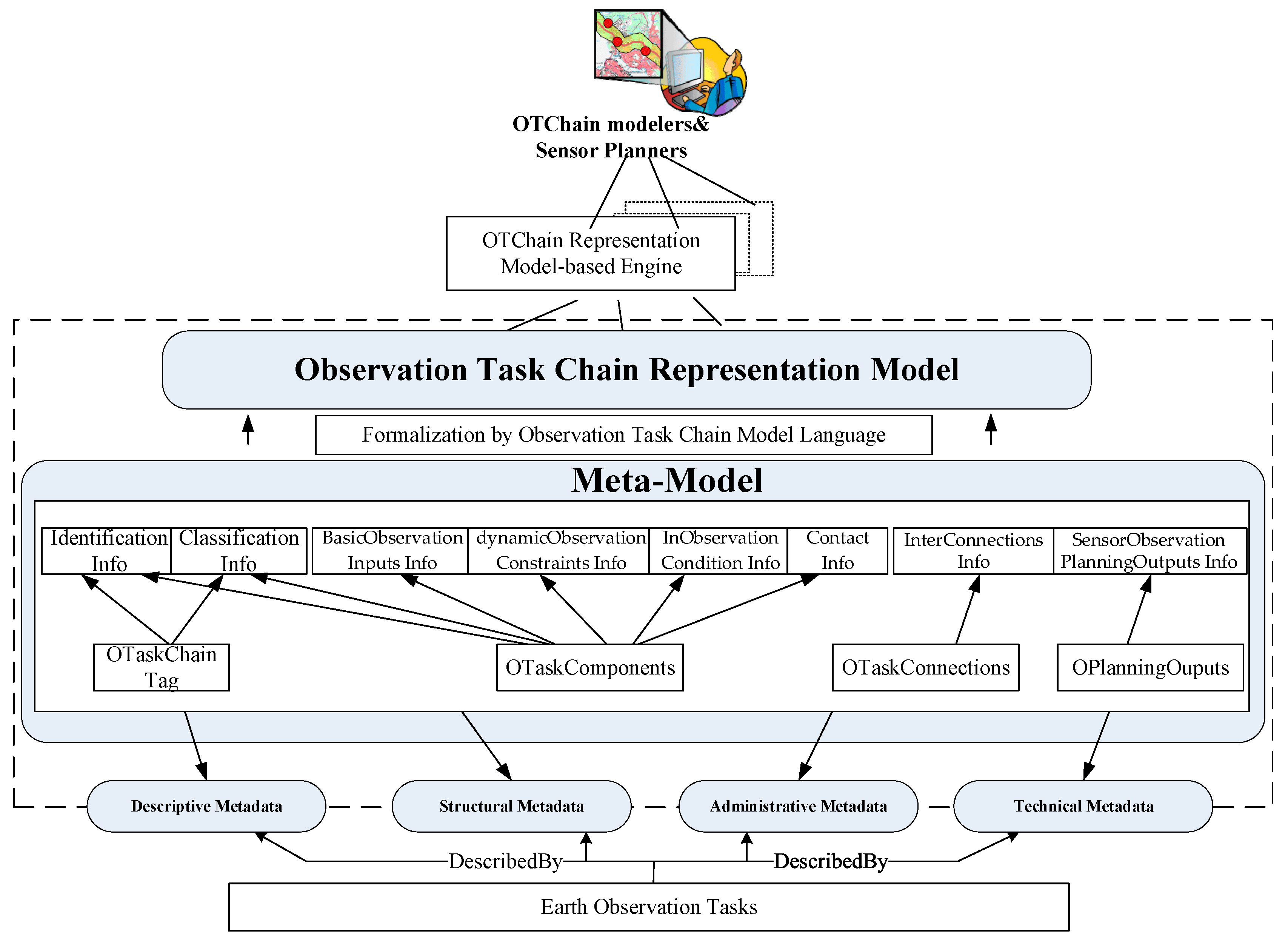 Remote Sensing Free Full Text An Observation Task Chain Application Life Cycle Uml Protocol State Machine Diagram Example Remotesensing 10 00375 G002
