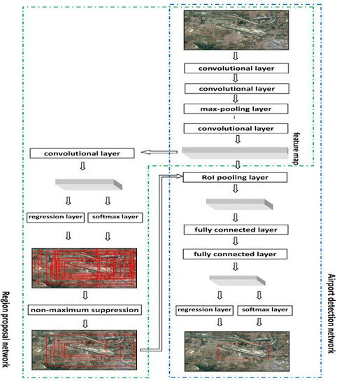 Remote Sensing | Free Full-Text | Fast Automatic Airport