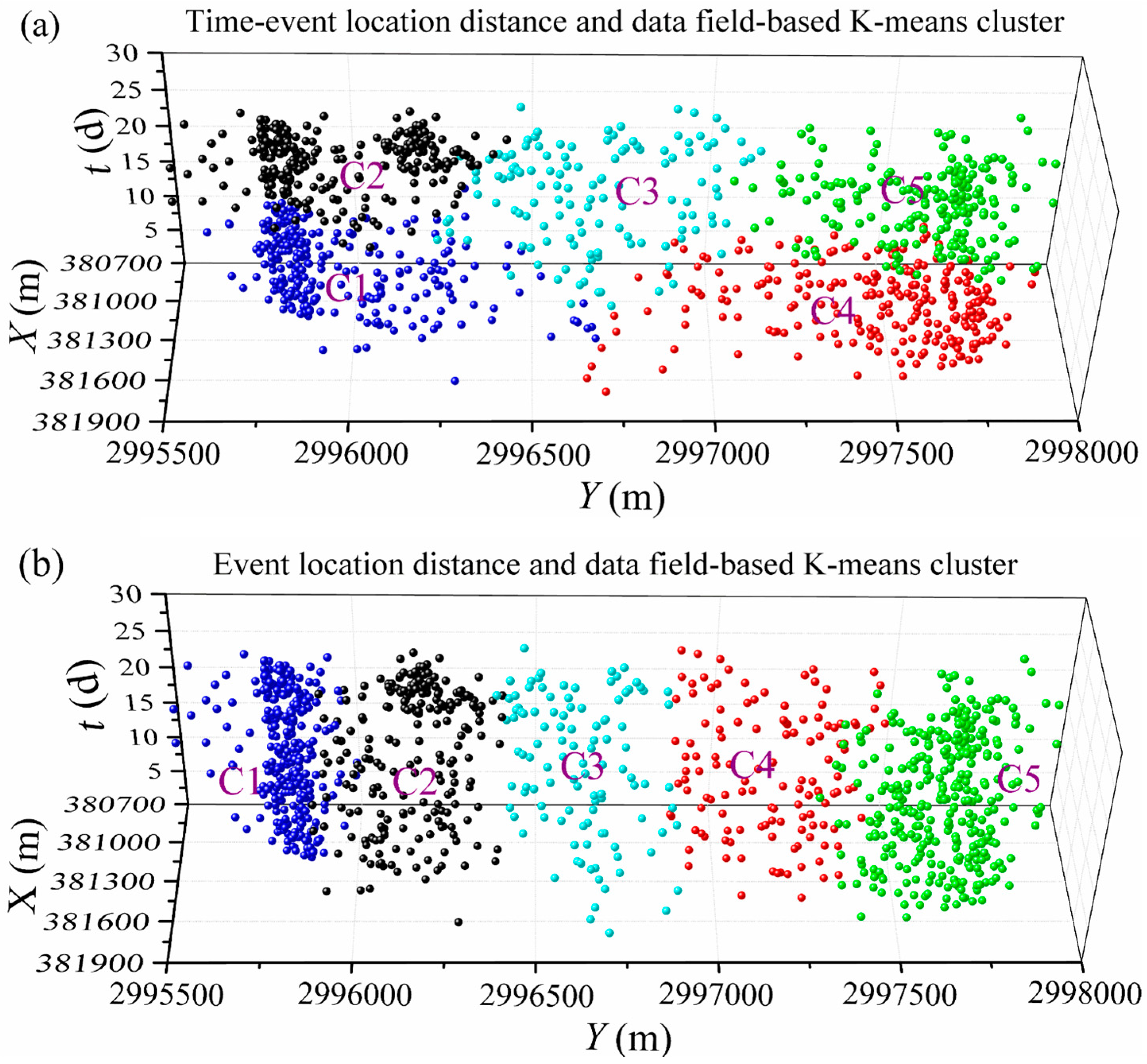 Remote Sensing | Free Full-Text | Data Field-Based K-Means