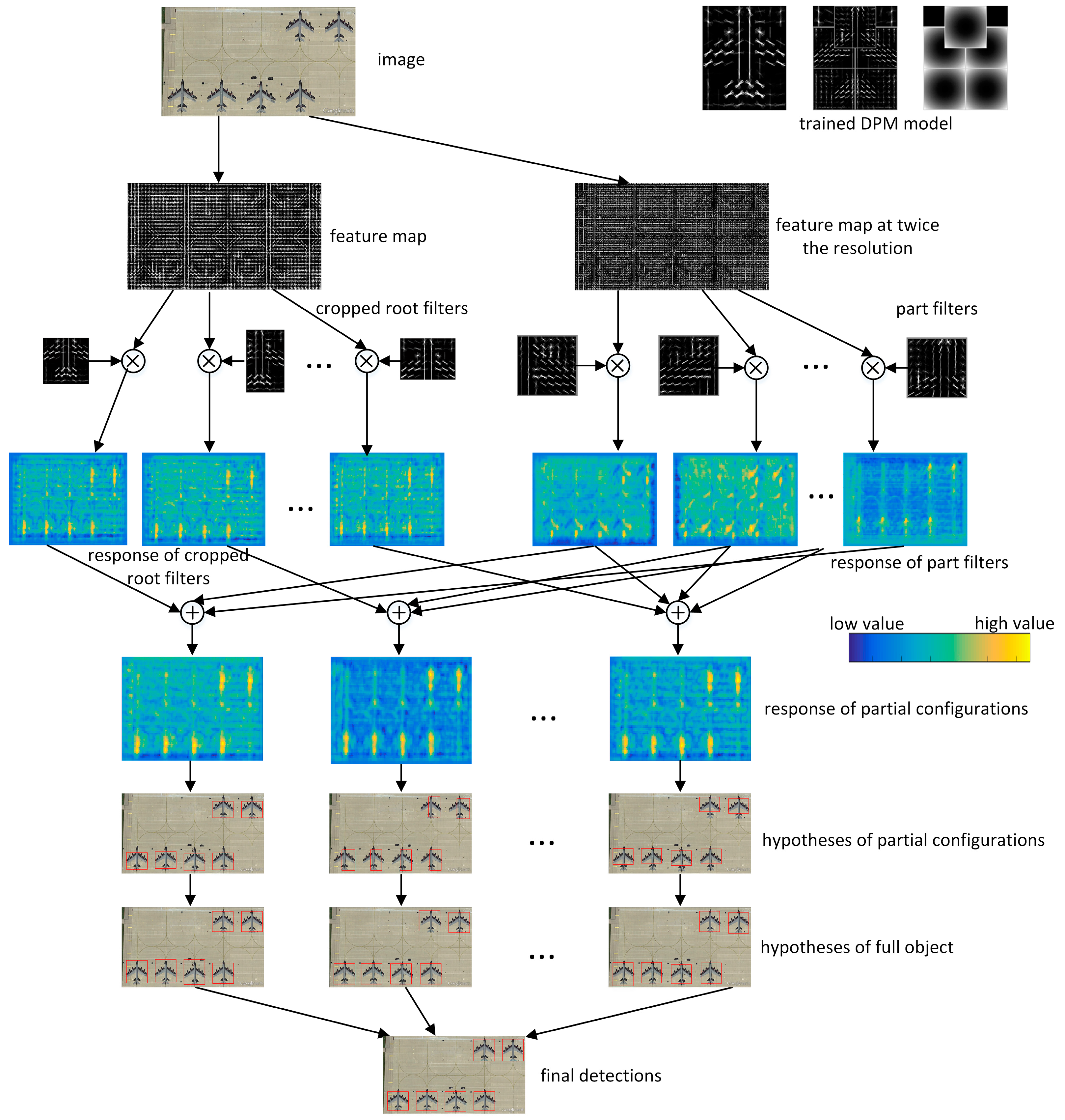 Remote Sensing | Free Full-Text | Unified Partial Configuration