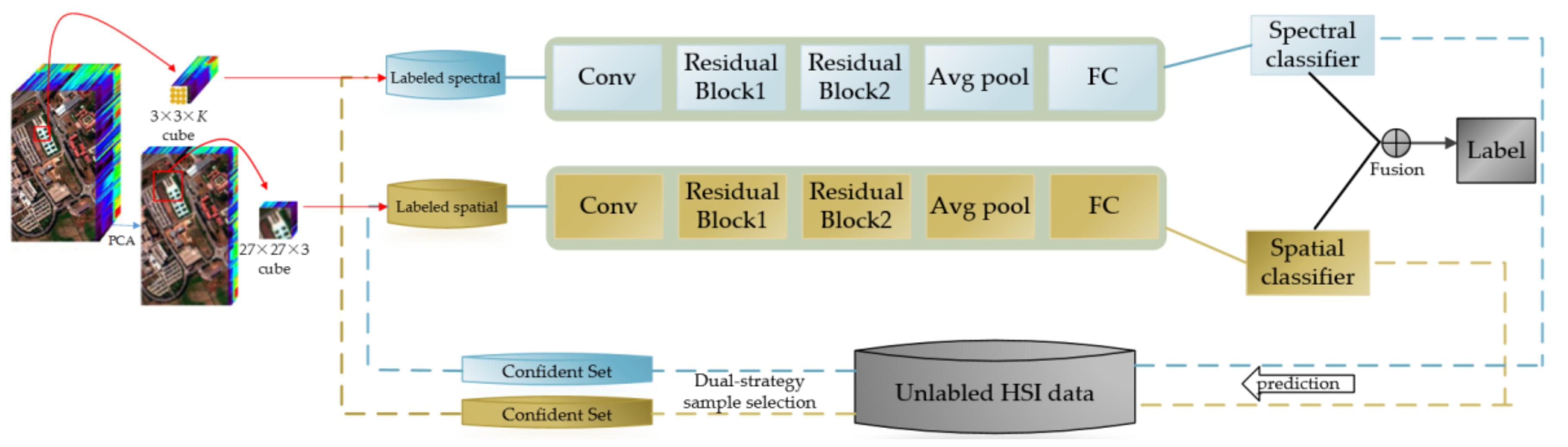 Remote Sensing   Free Full-Text   Semi-Supervised Deep