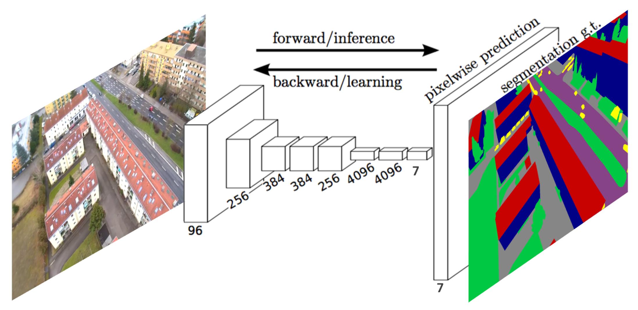 Remote Sensing | Free Full-Text | Optimization of