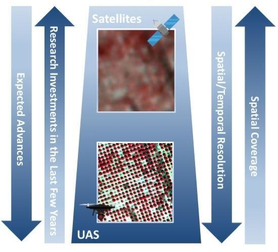 Remote Sensing Free Full Text On The Use Of Unmanned Aerial - Uas-frances