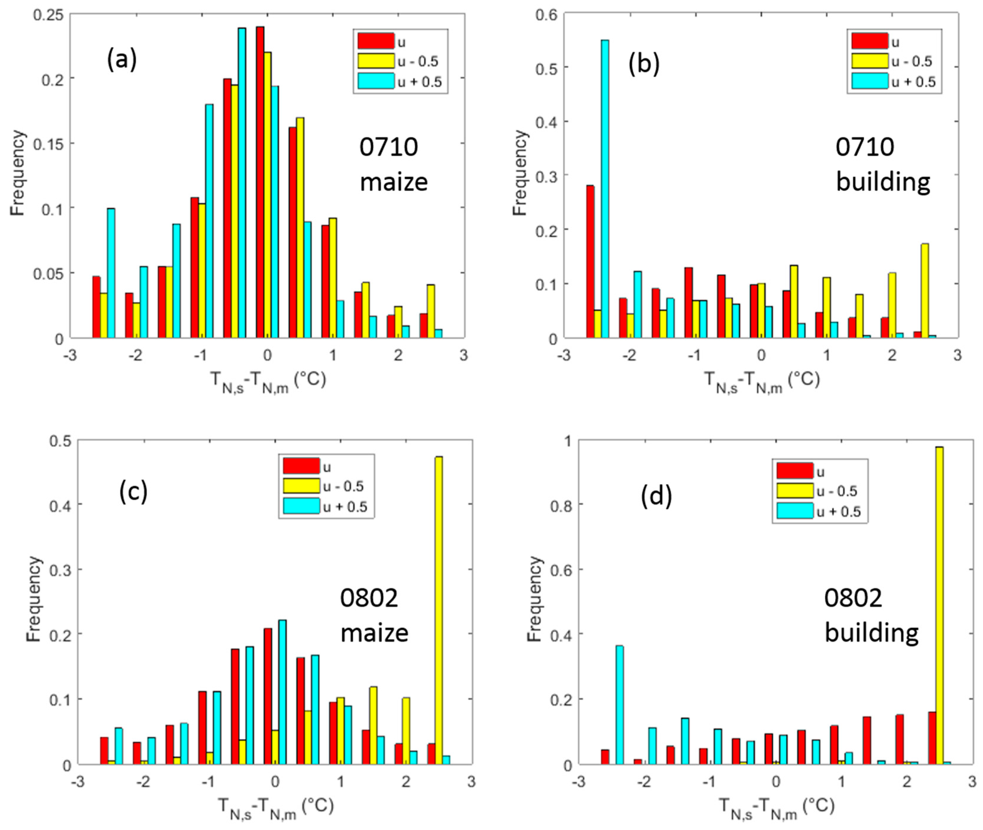 thermalinfrared remote sensing urban heat islands essay Int j remote sensing, 1997, vol 18, no 2,  application of high-resolution thermal infrared remote sensing and gis to assess the urban heat island effect.