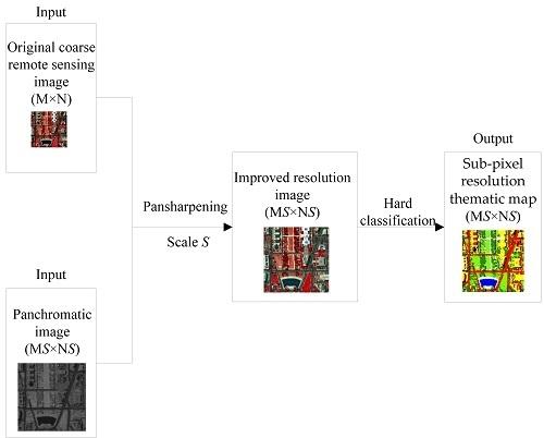 Remote Sensing   Free Full-Text   Utilizing Pansharpening