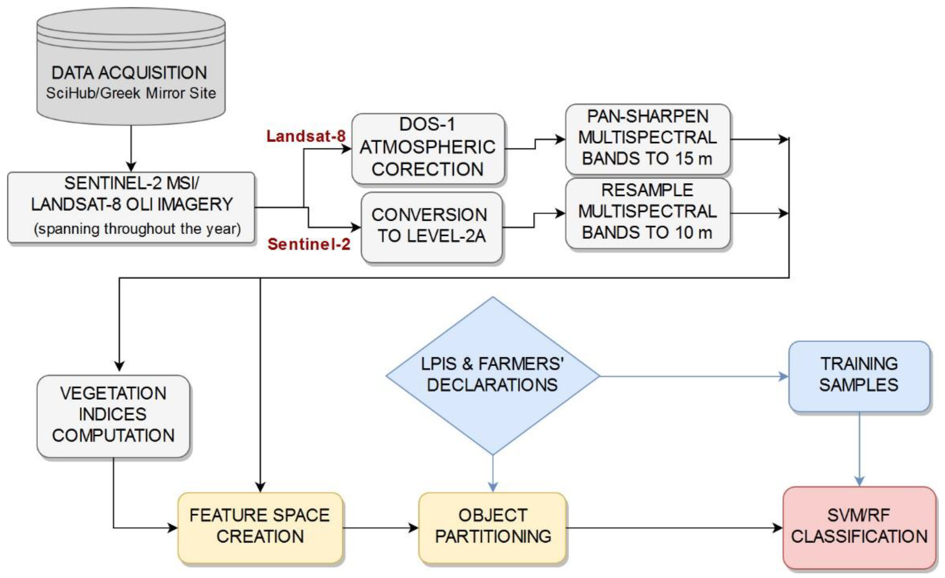 Remote Sensing | Free Full-Text | Scalable Parcel-Based Crop