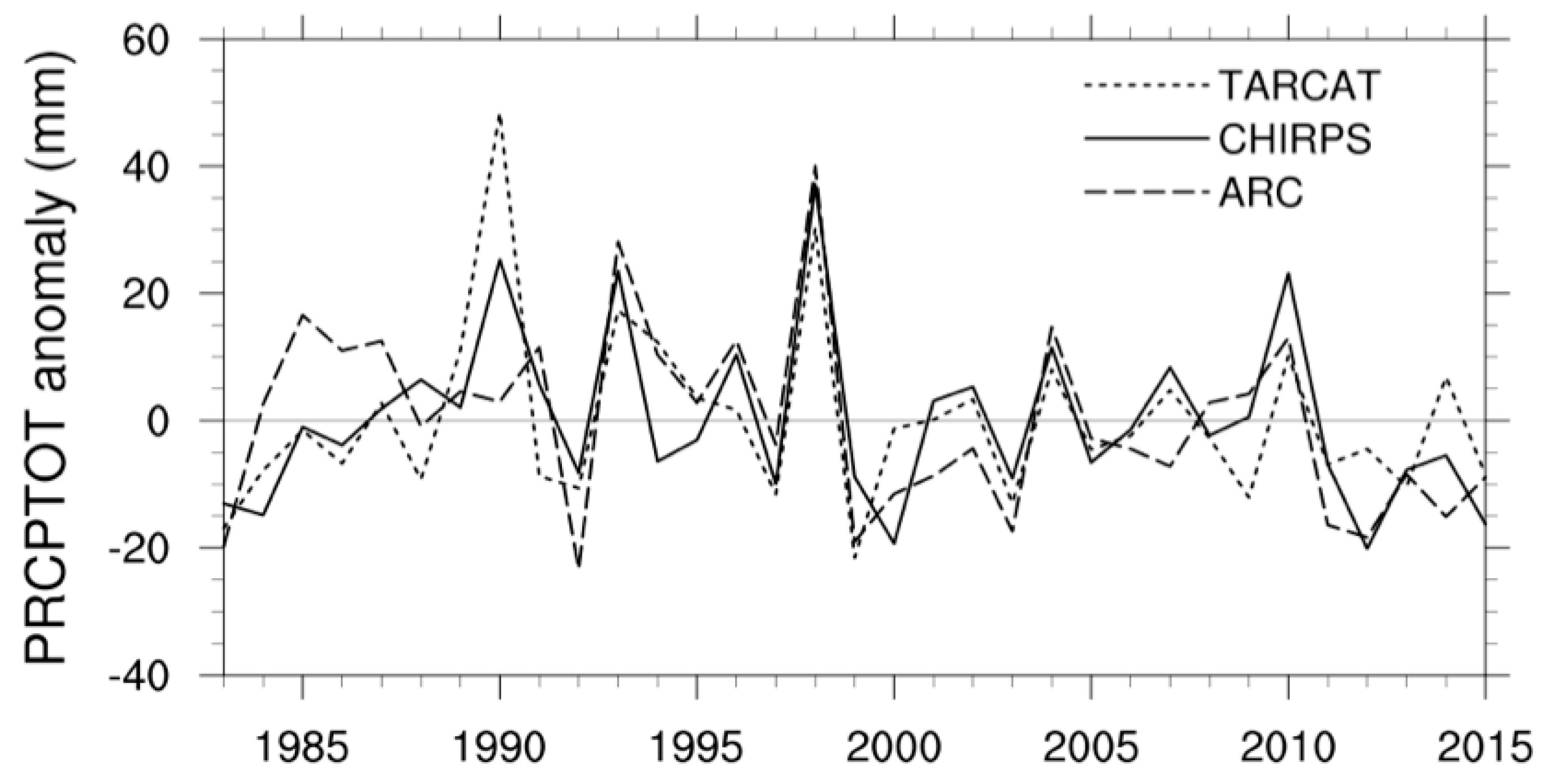 Remote Sensing   Free Full-Text   East Africa Rainfall Trends and