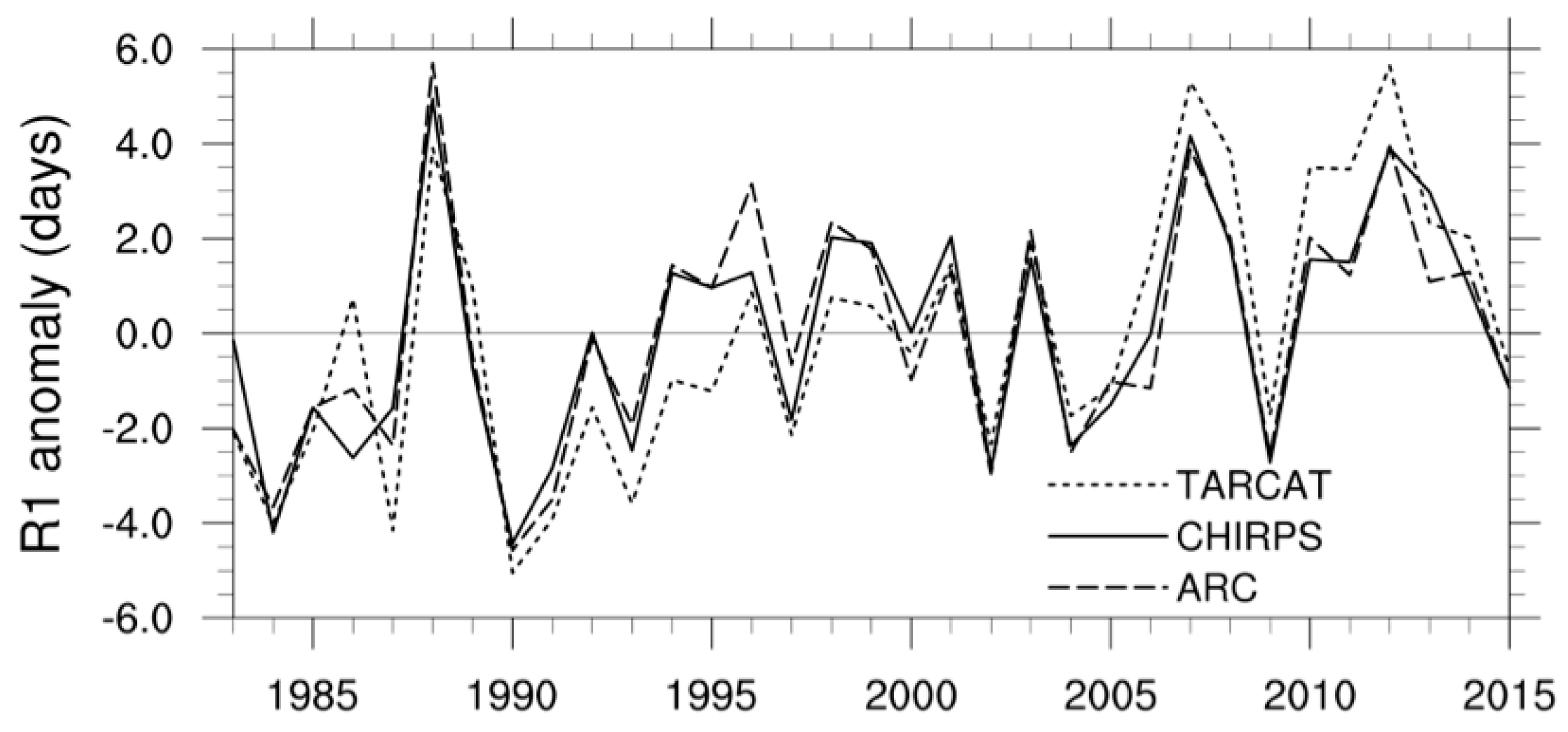 Remote Sensing | Free Full-Text | East Africa Rainfall Trends and