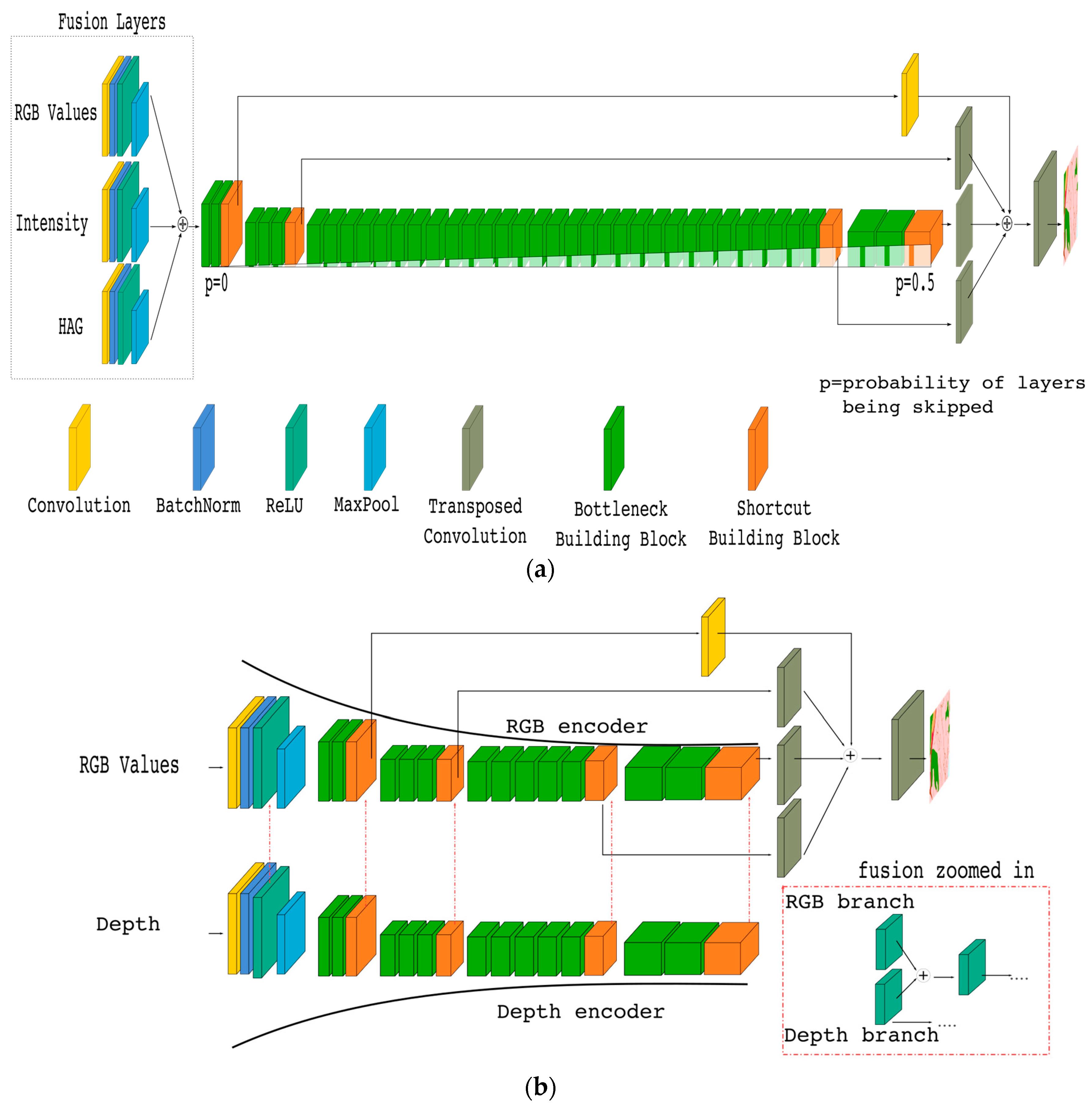 Remote Sensing | Free Full-Text | Land Cover Segmentation of