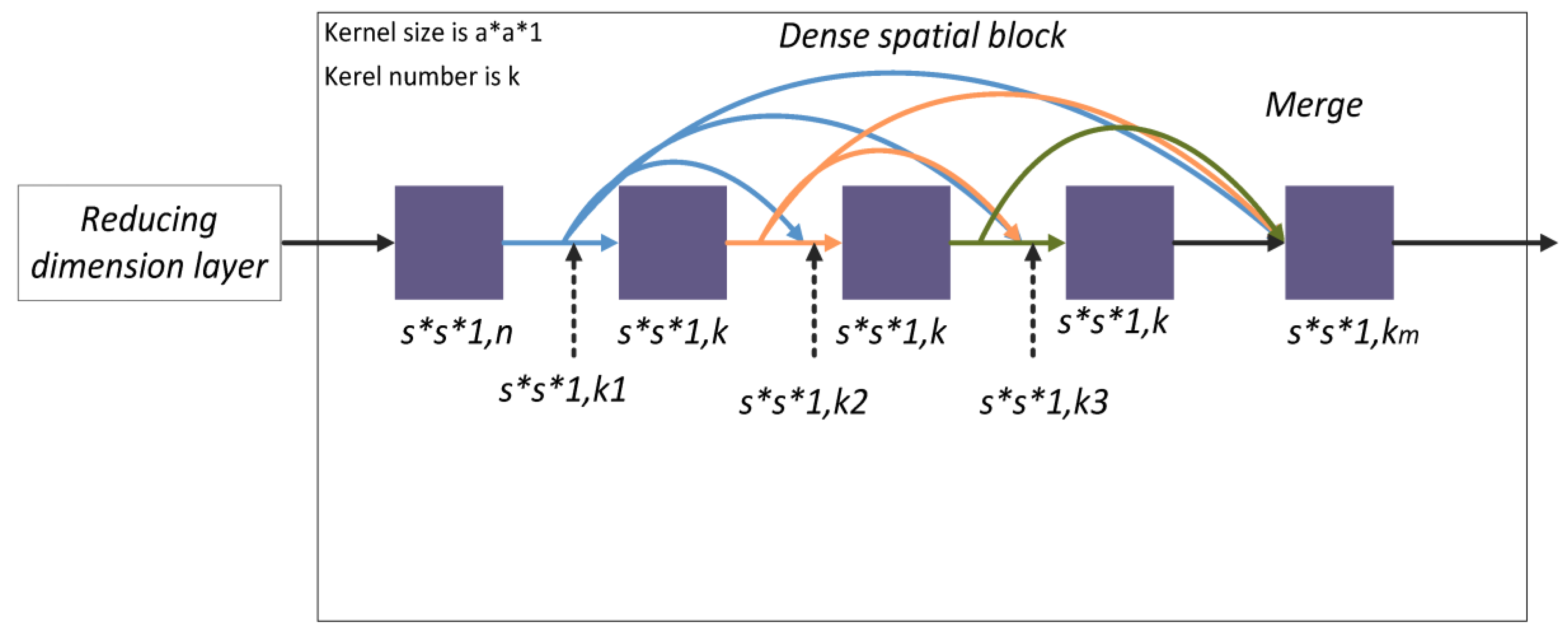 Remote Sensing | Free Full-Text | A Fast Dense Spectral