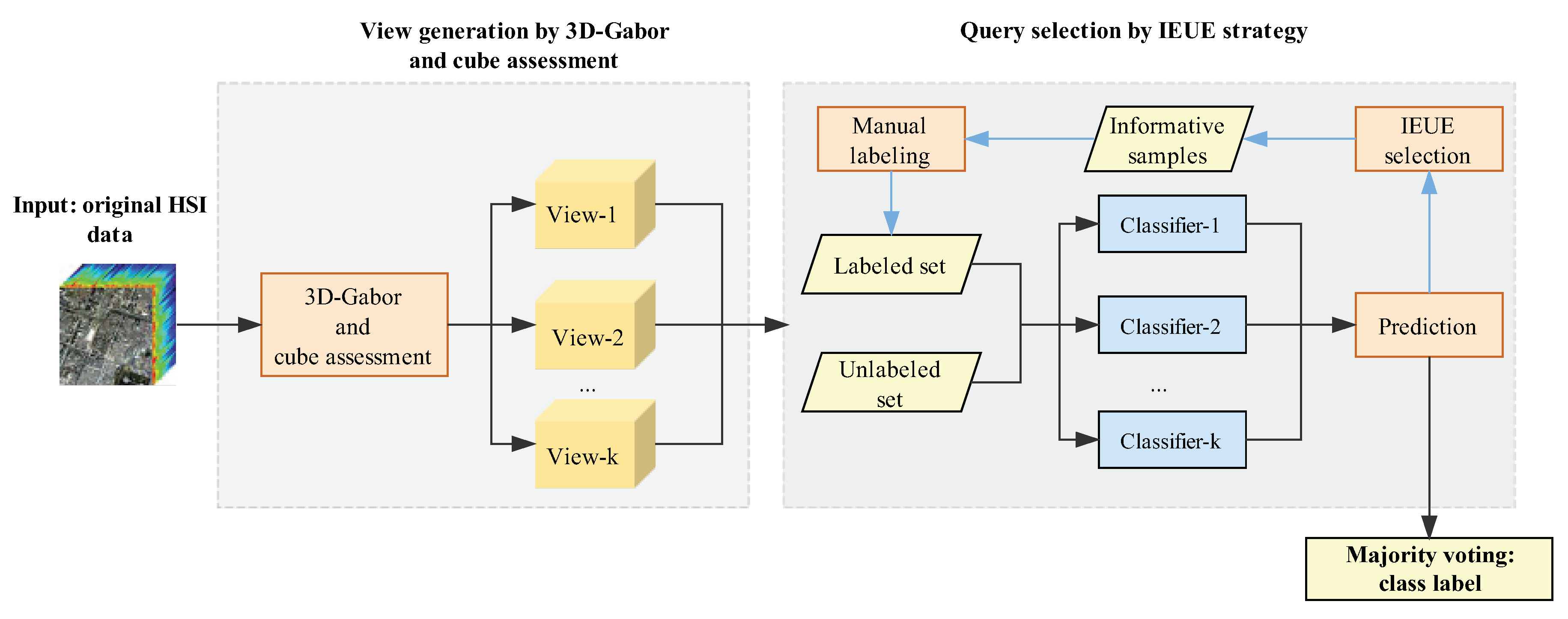 Remote Sensing | Free Full-Text | 3D-Gabor Inspired Multiview Active