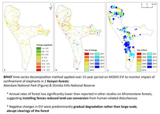 Remote Sensing | Free Full-Text | Detecting Vegetation Change in