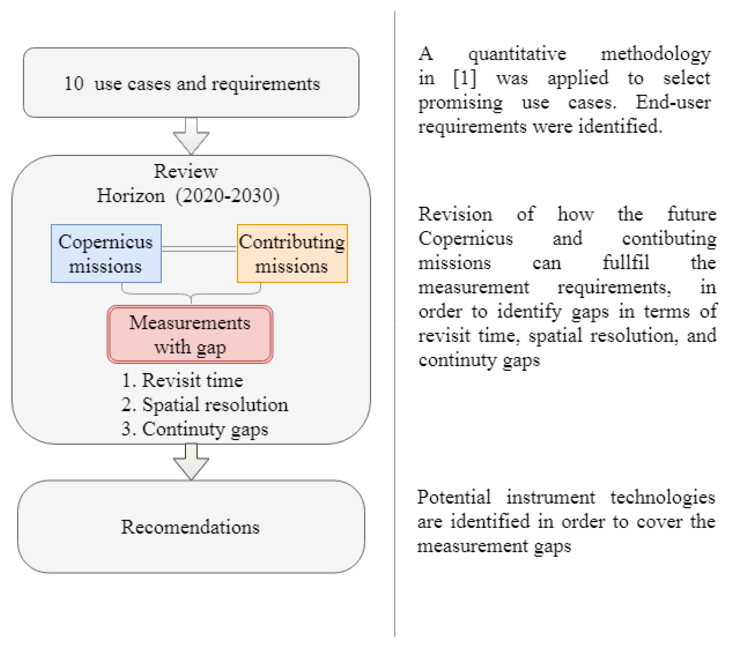 Remote Sensing Free Full Text Gaps Analysis And Requirements Specification For The Evolution Of Copernicus System For Polar Regions Monitoring Addressing The Challenges In The Horizon 2020 2030 Html