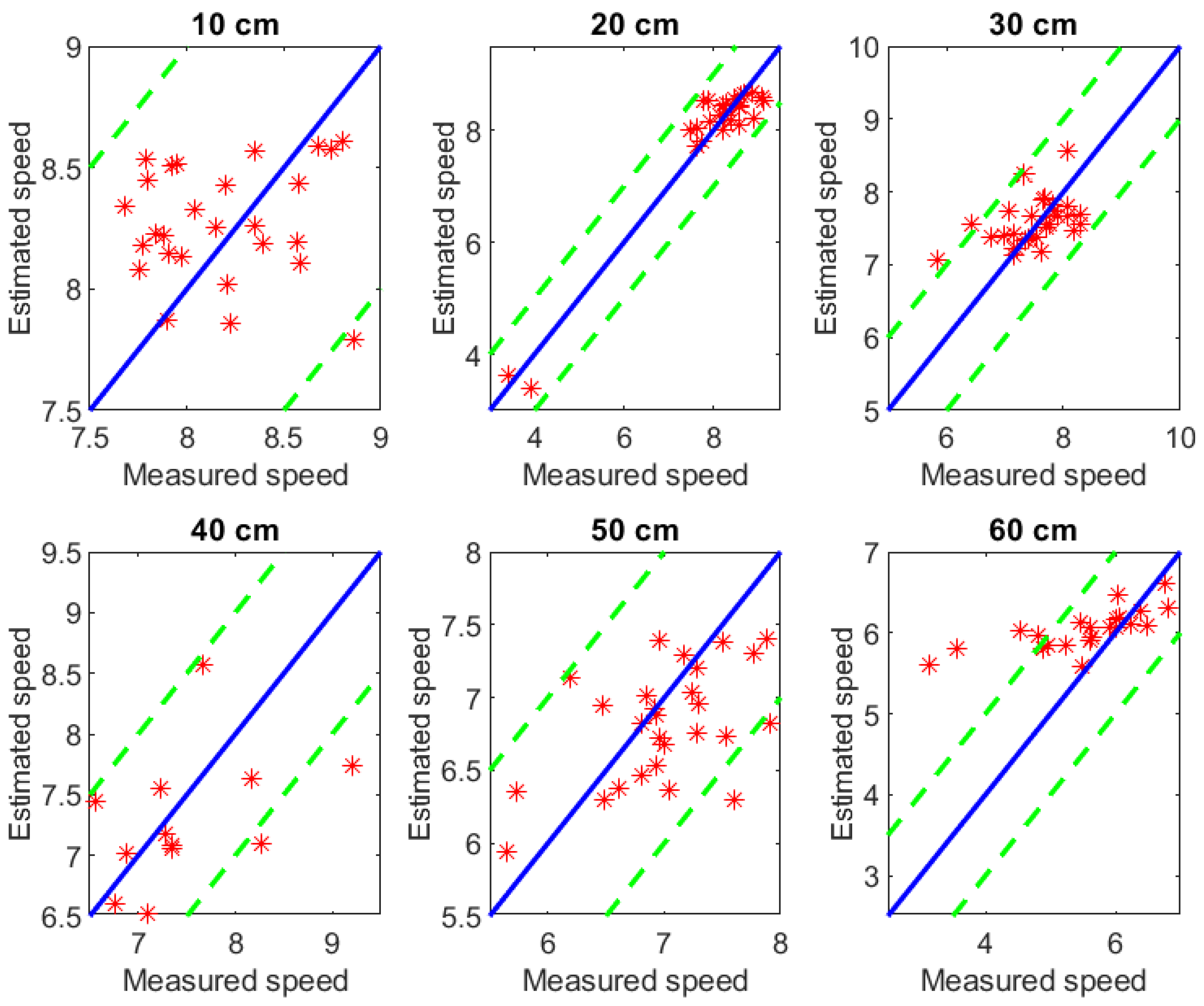 Remote Sensing | Free Full-Text | Estimating the Speed of