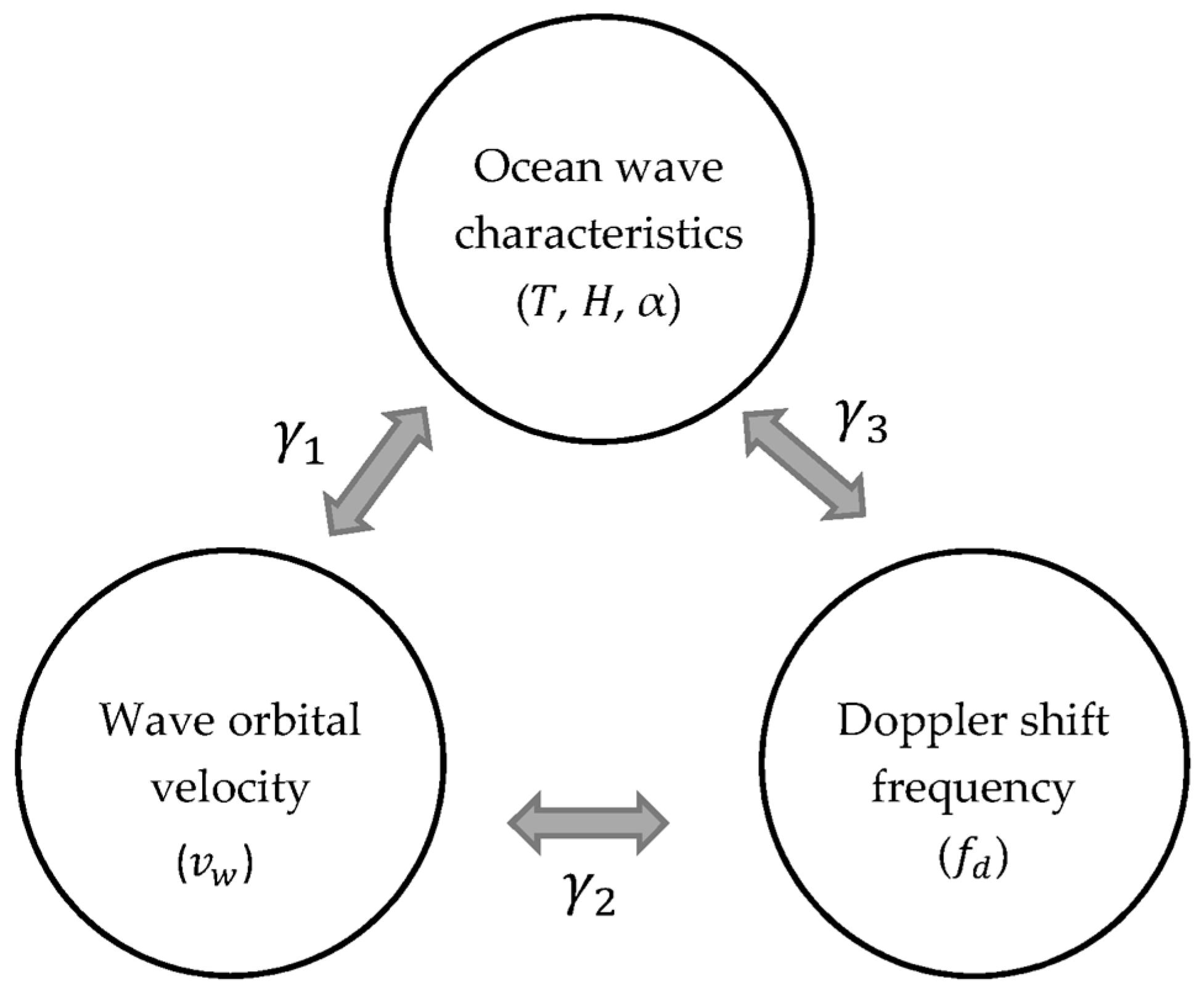 Remote Sensing Free Full Text Ocean Wave Measurement Using Short 25 Metres Range Am Transmitter Remotesensing 10 01242 G001