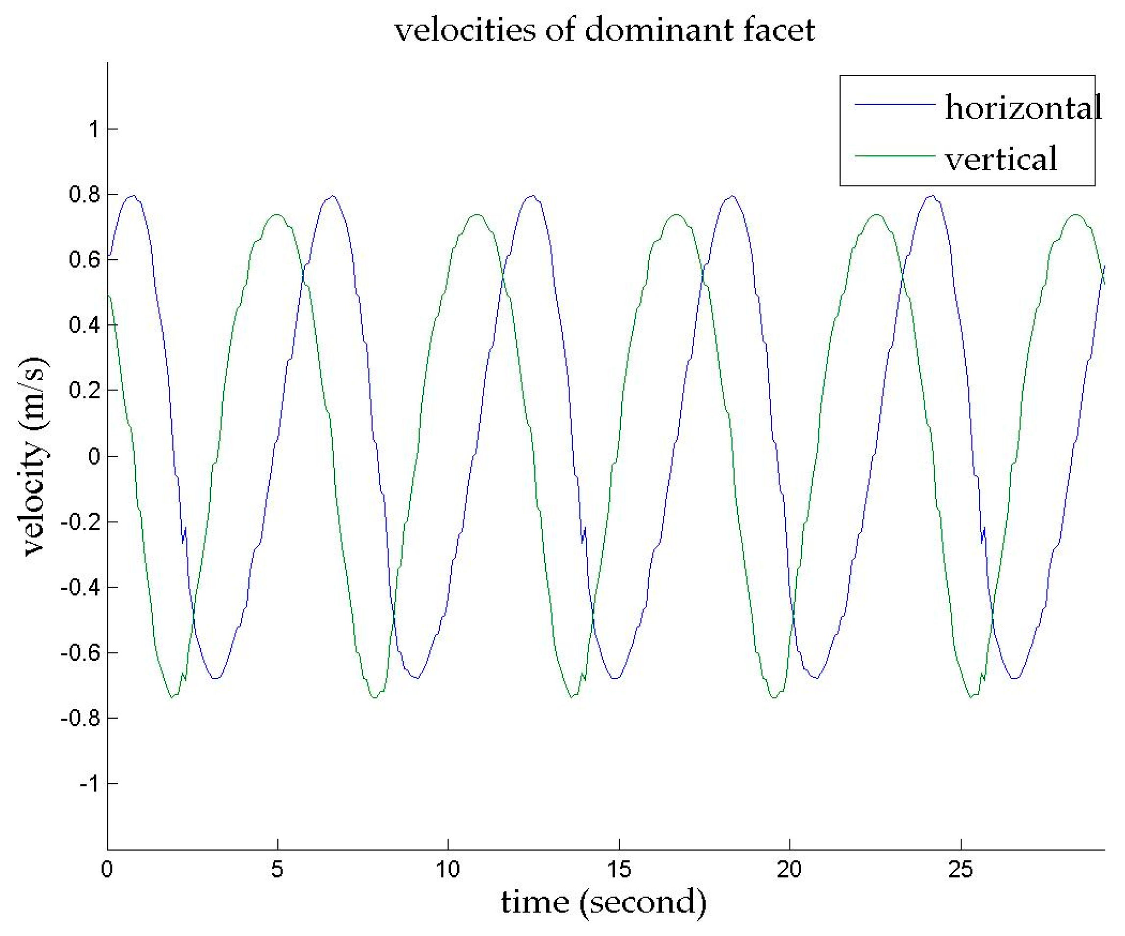 Remote Sensing Free Full Text Ocean Wave Measurement Using Short 25 Metres Range Am Transmitter Remotesensing 10 01242 G012