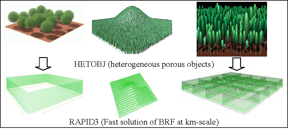 Remote Sensing | Free Full-Text | Accelerated RAPID Model Using