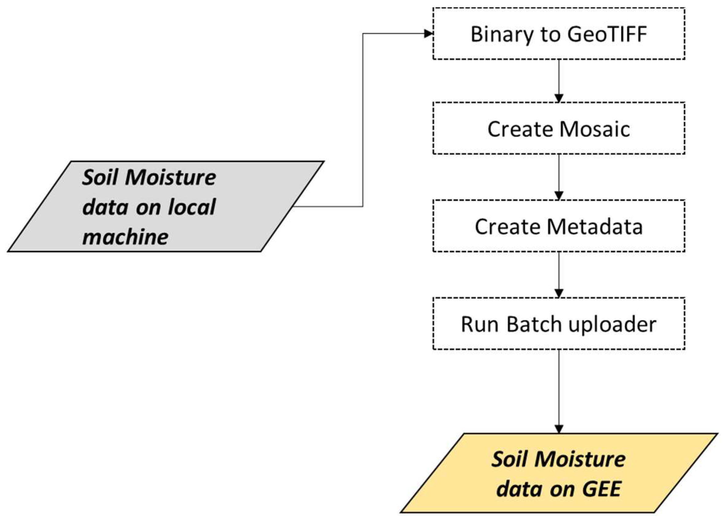 Remote Sensing | Free Full-Text | Leveraging the Google Earth Engine