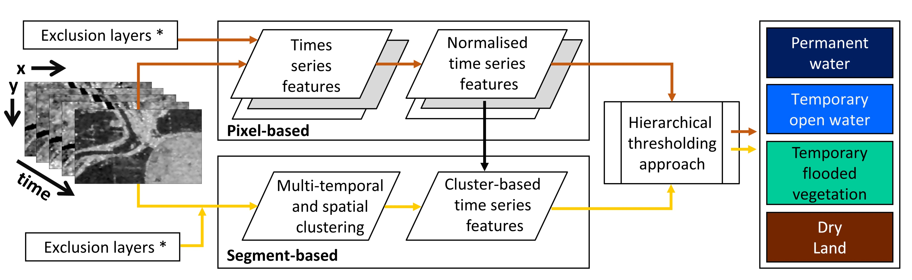 Remote Sensing | Free Full-Text | Detection of Temporary