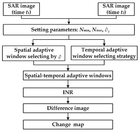 Remote Sensing August 2018 Browse Articles