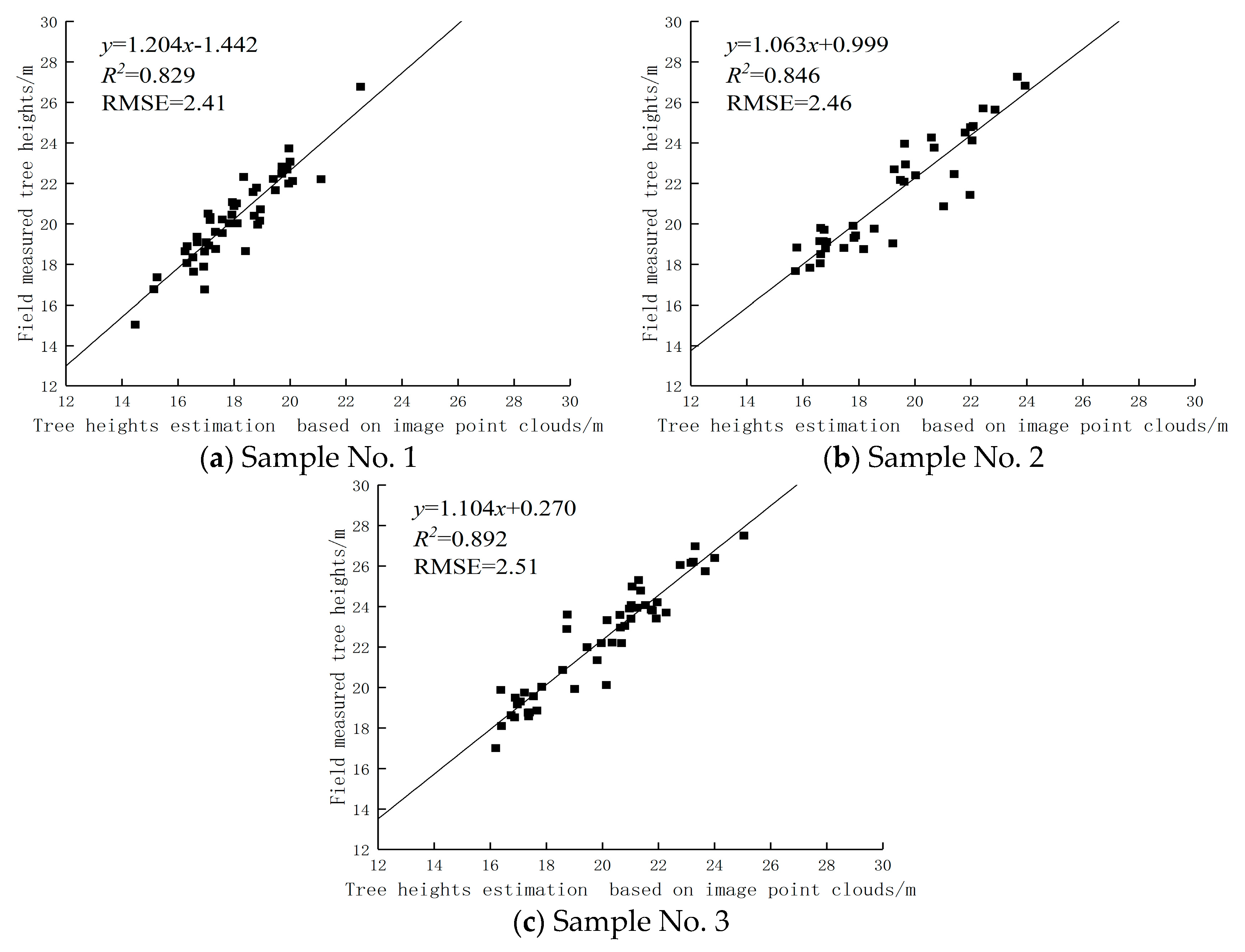 Remote Sensing | Free Full-Text | Extraction of Sample Plot