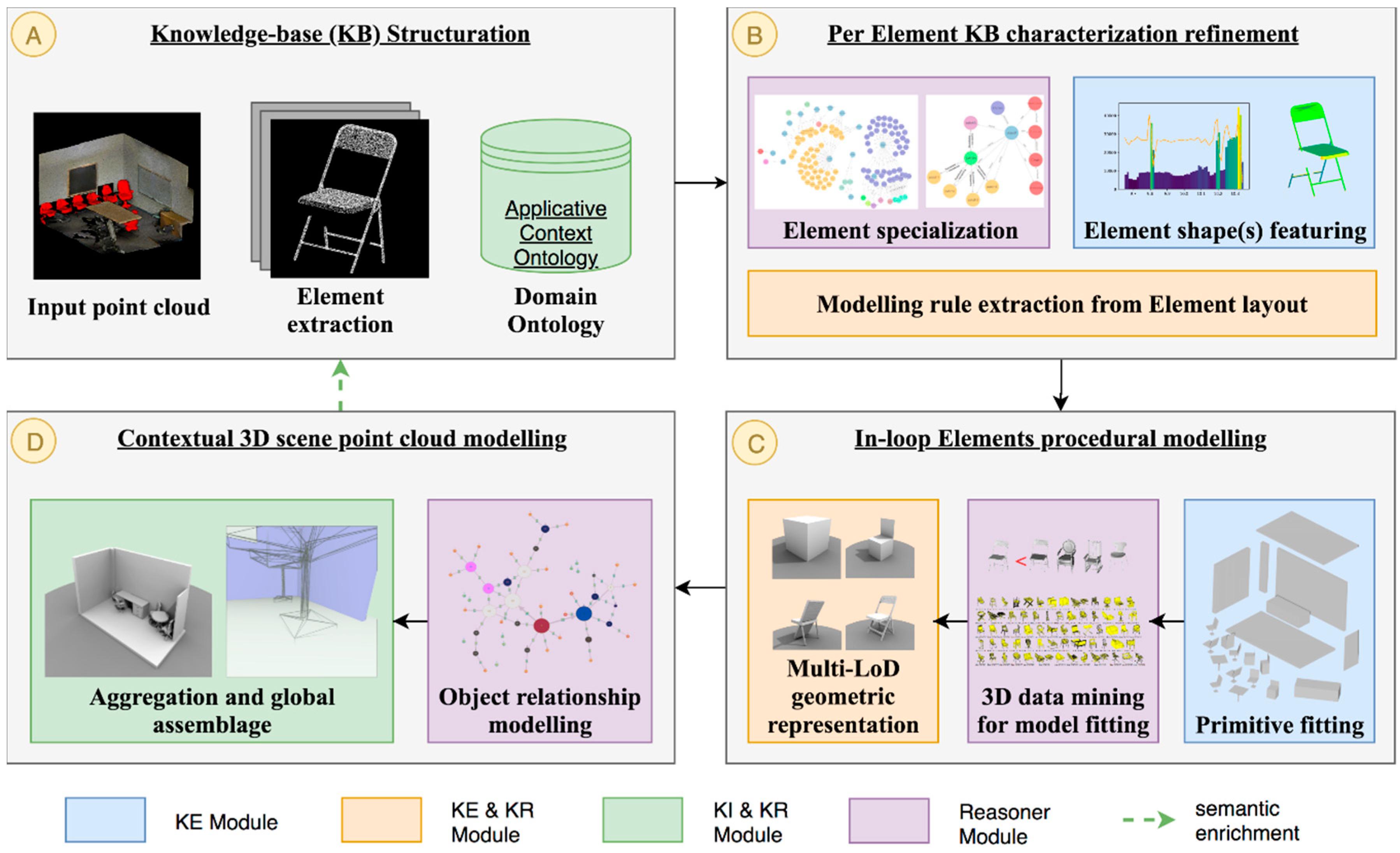 Remote Sensing | Free Full-Text | 3D Point Cloud Semantic