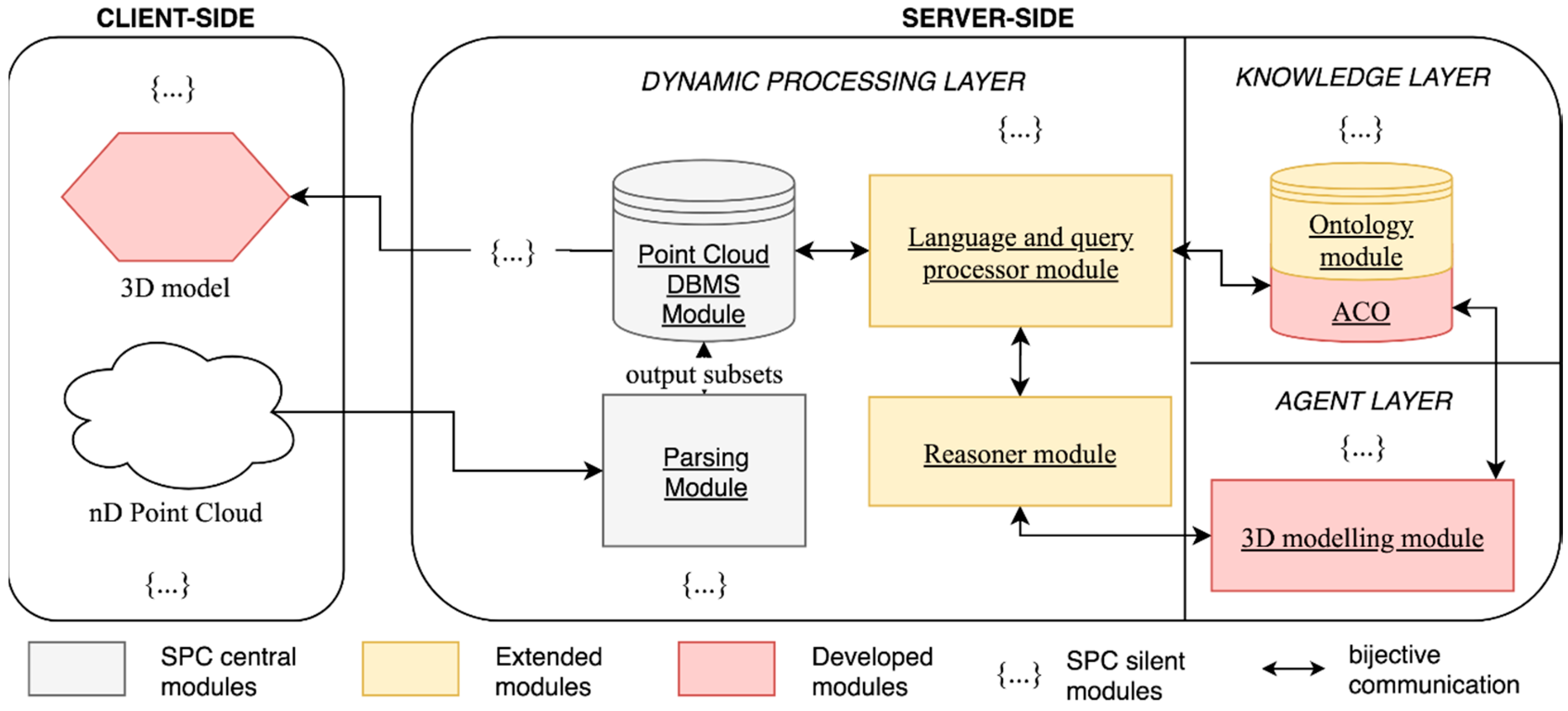 Remote Sensing | Free Full-Text | 3D Point Cloud Semantic Modelling