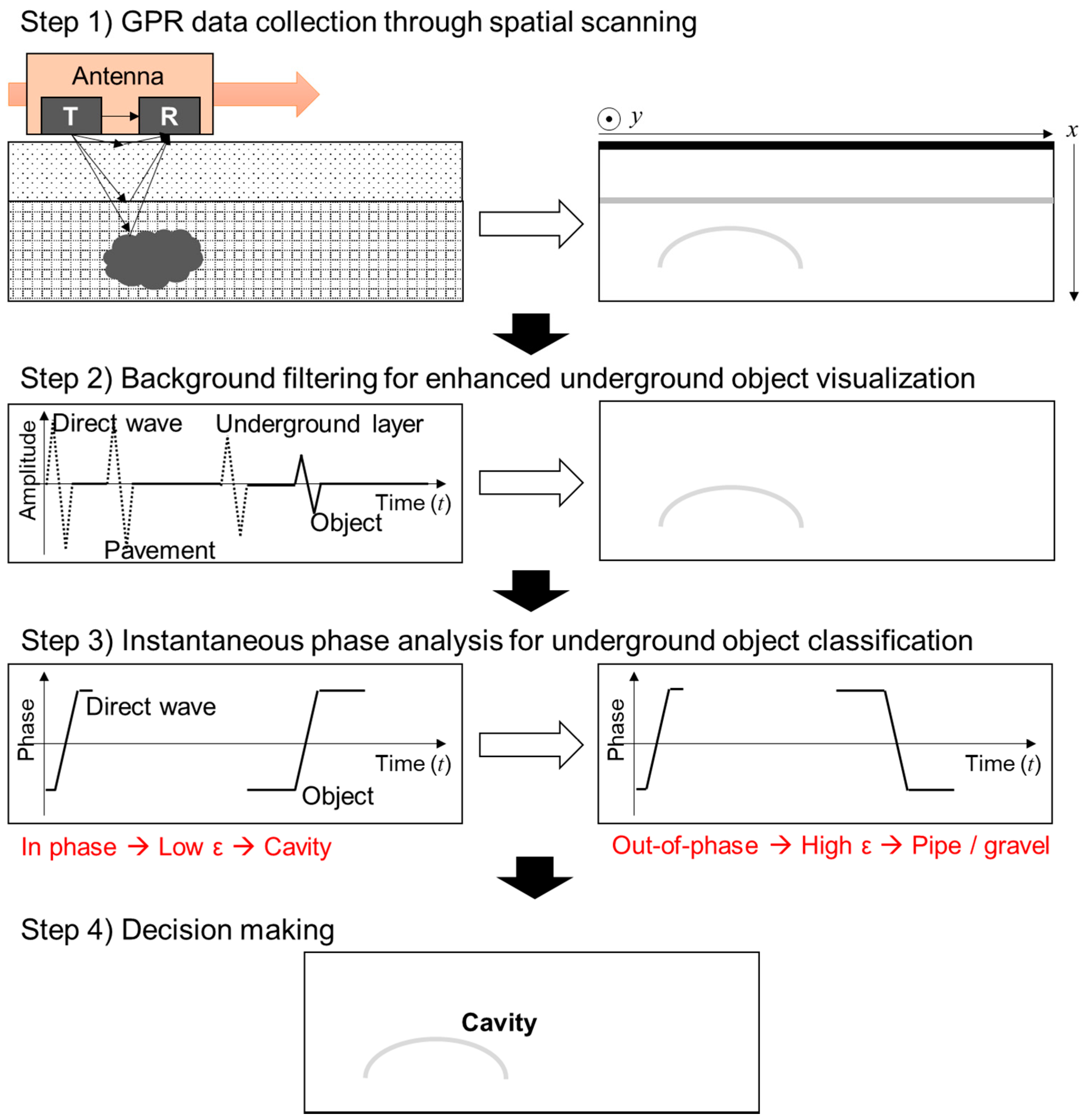 Remote Sensing | Free Full-Text | Underground Object
