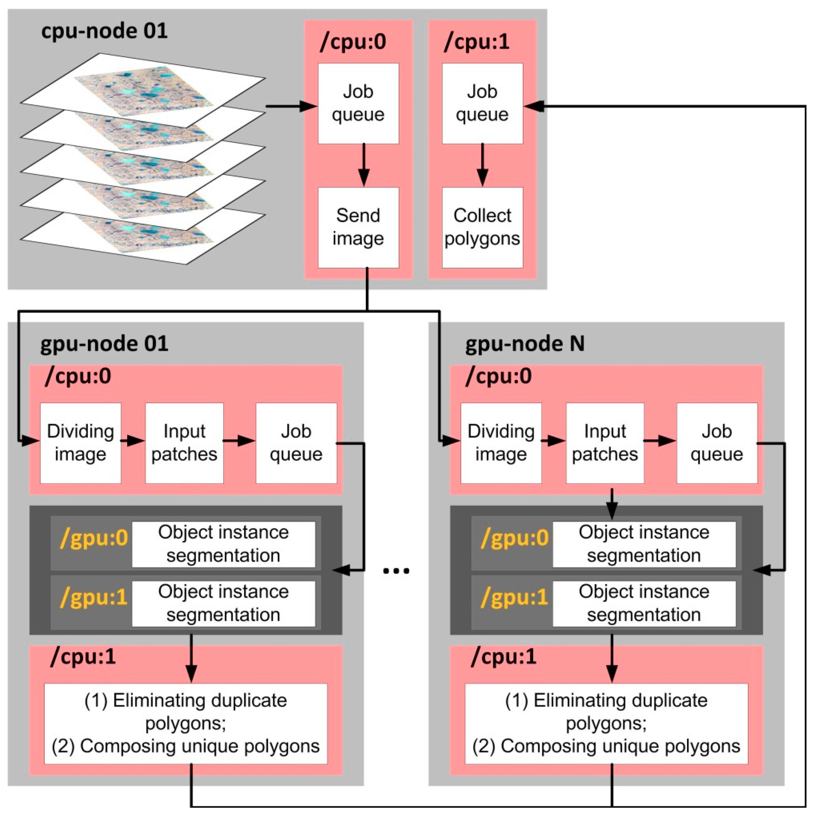 Remote Sensing   Free Full-Text   Deep Convolutional Neural