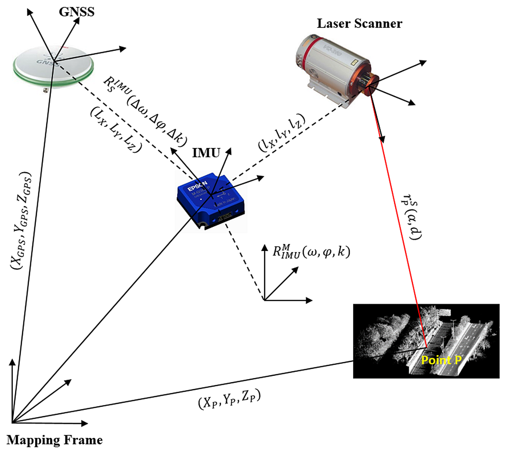 Remote Sensing Free Full Text Mobile Laser Scanned Point Clouds Rectifier With Capacitor Filter Public Circuit Online Remotesensing 10 01531 G003