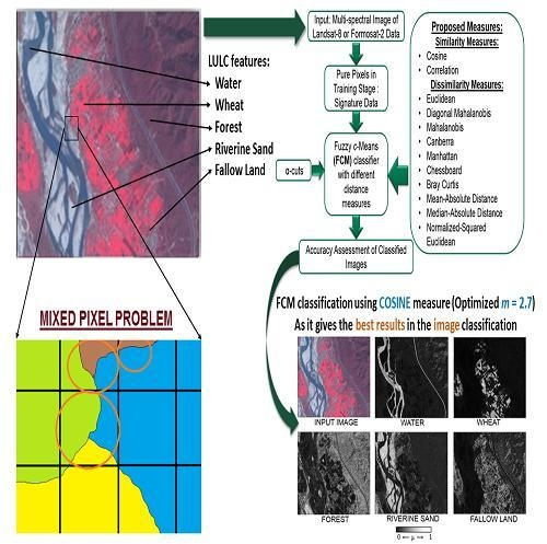 Remote Sensing | Free Full-Text | FCM Approach of Similarity and