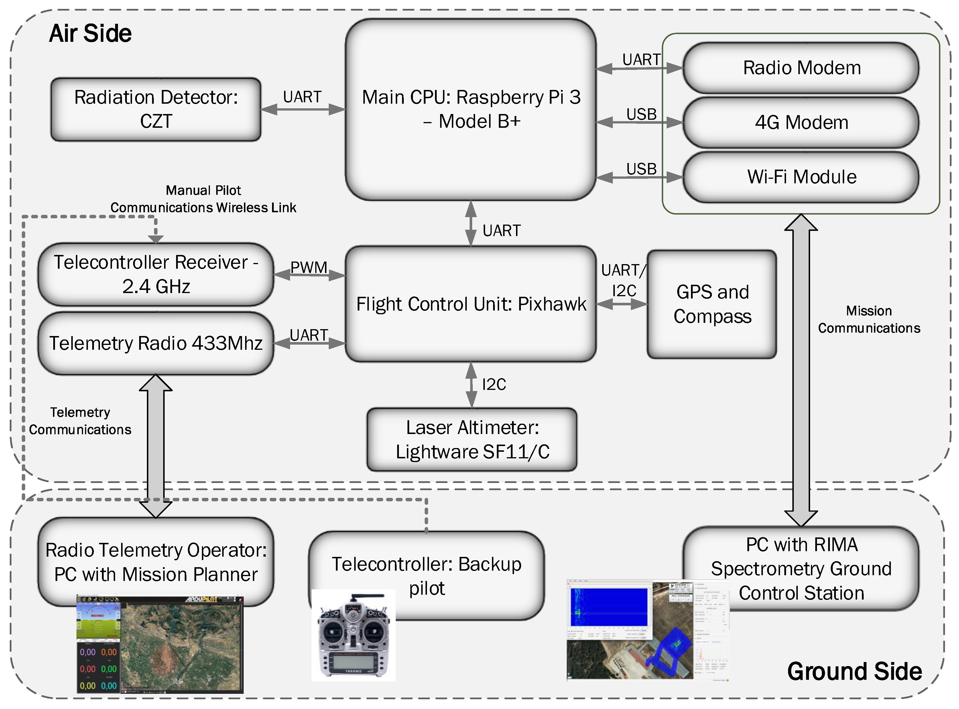Remote Sensing Free Full Text
