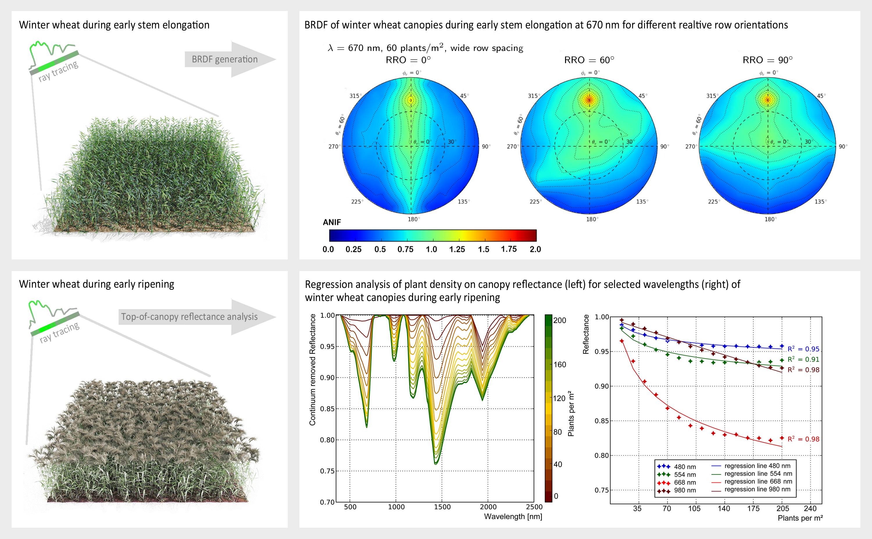 Remote Sensing | Free Full-Text | Structural and Spectral Analysis