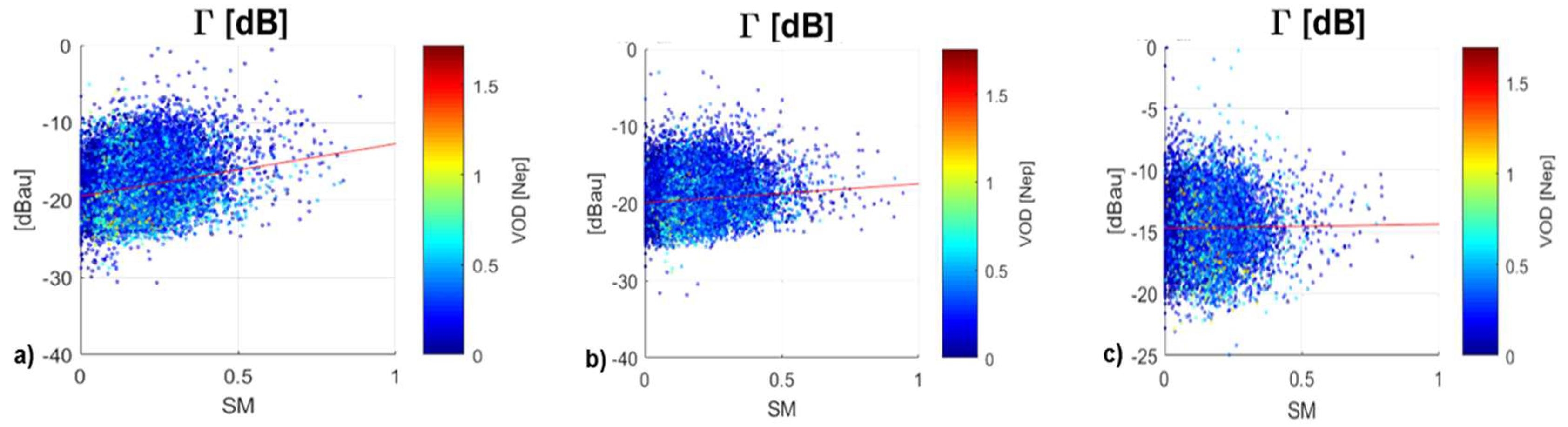 Remote Sensing Free Full Text Sensitivity Of Tds 1 Gnss R